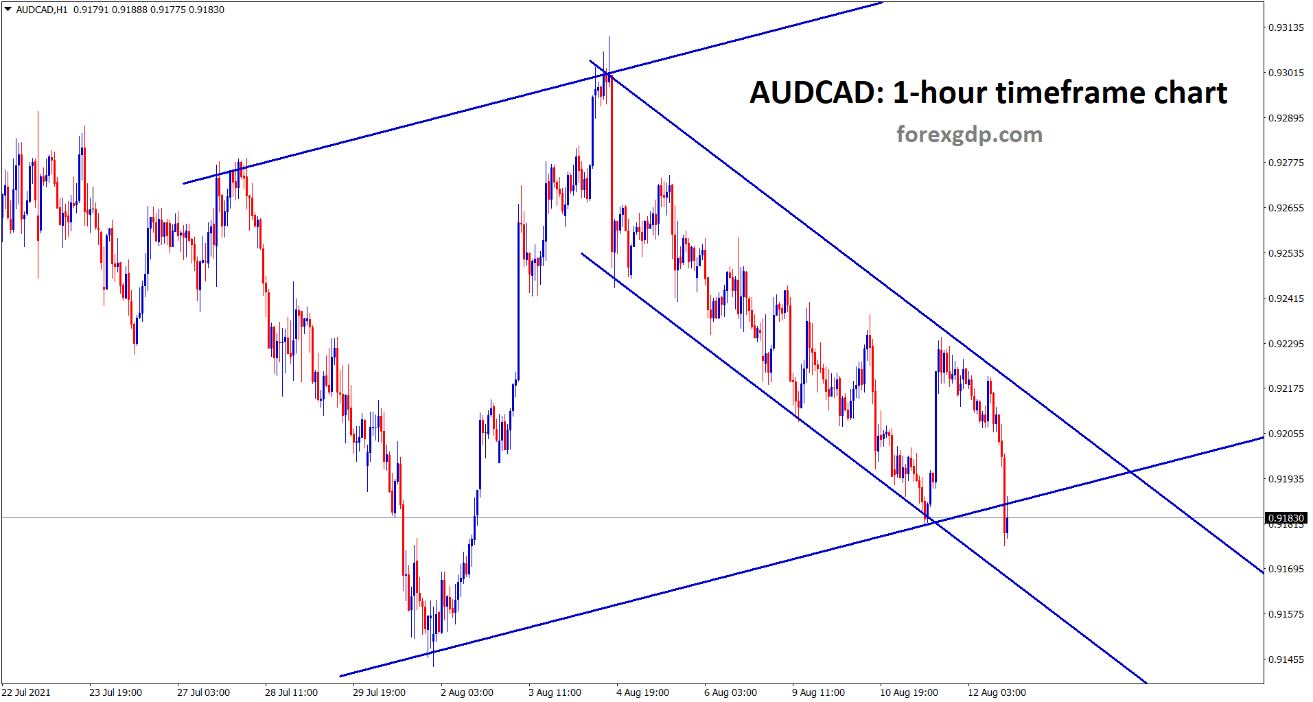 AUDCAD is falling down continously in a descending channel