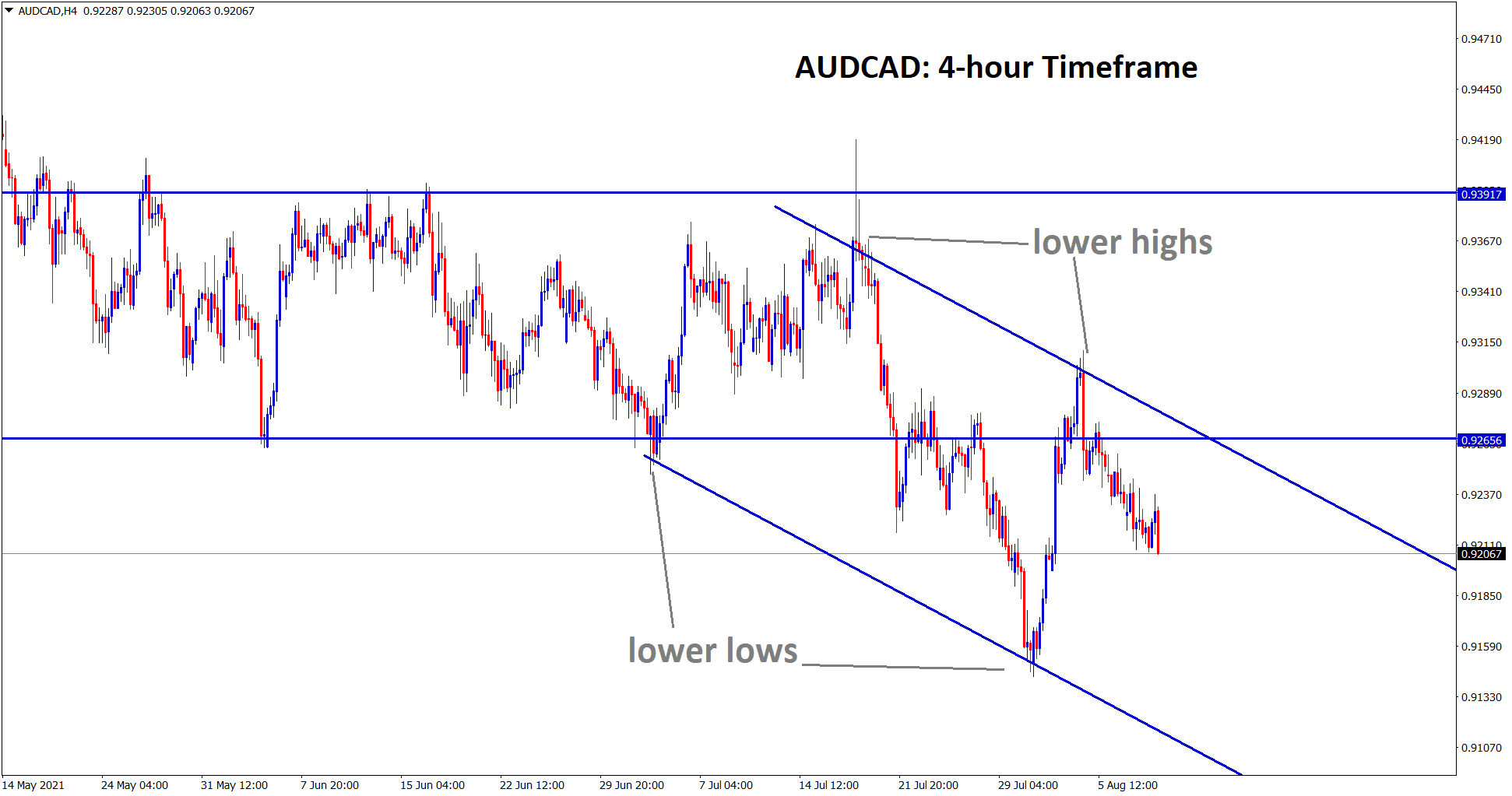AUDCAD is falling from the lower high zone of the descending channel