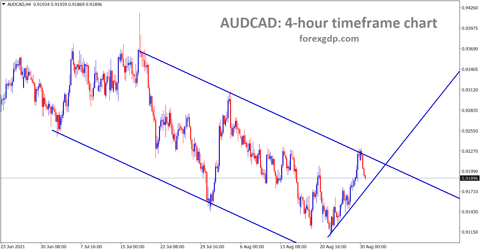 AUDCAD is making some correction from the lower high of the desending channel