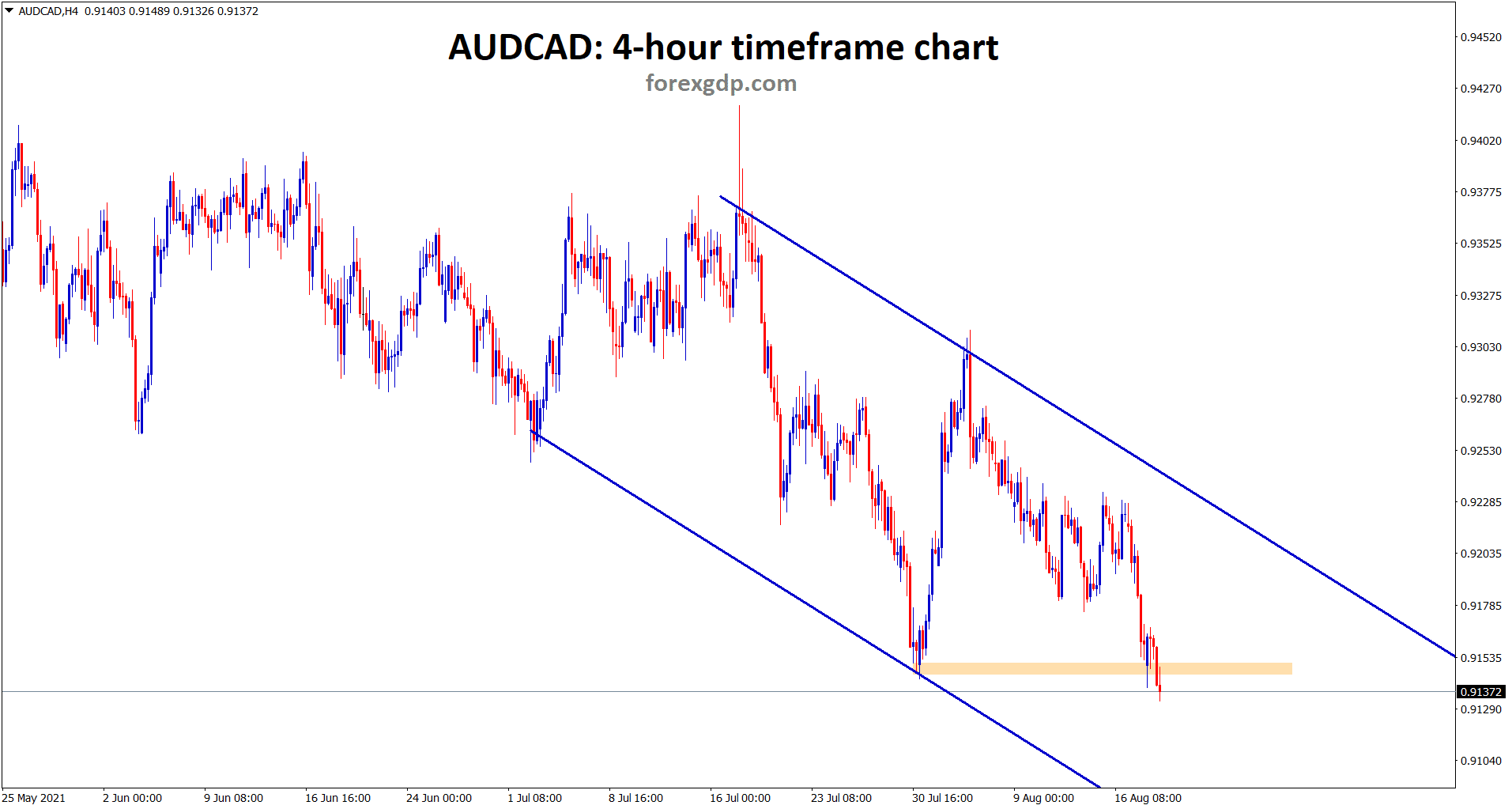 AUDCAD is moving in descending channel and trying to break the horizontal support.