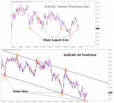 AUDCAD is standing exactly at the major support area