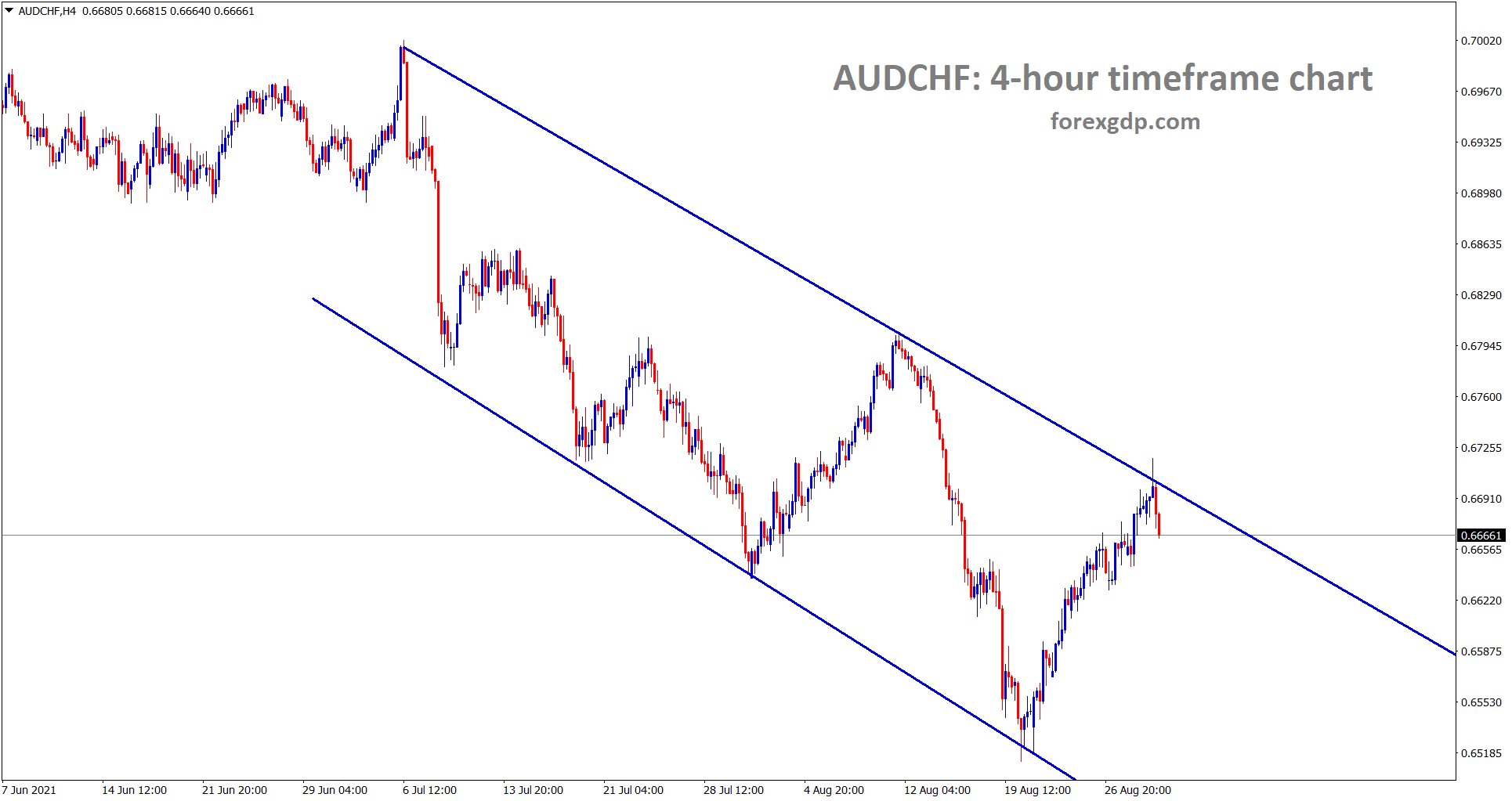 AUDCHF is making some correction from the lower high of the descending channel wait for the confirmation of breakout or reversal
