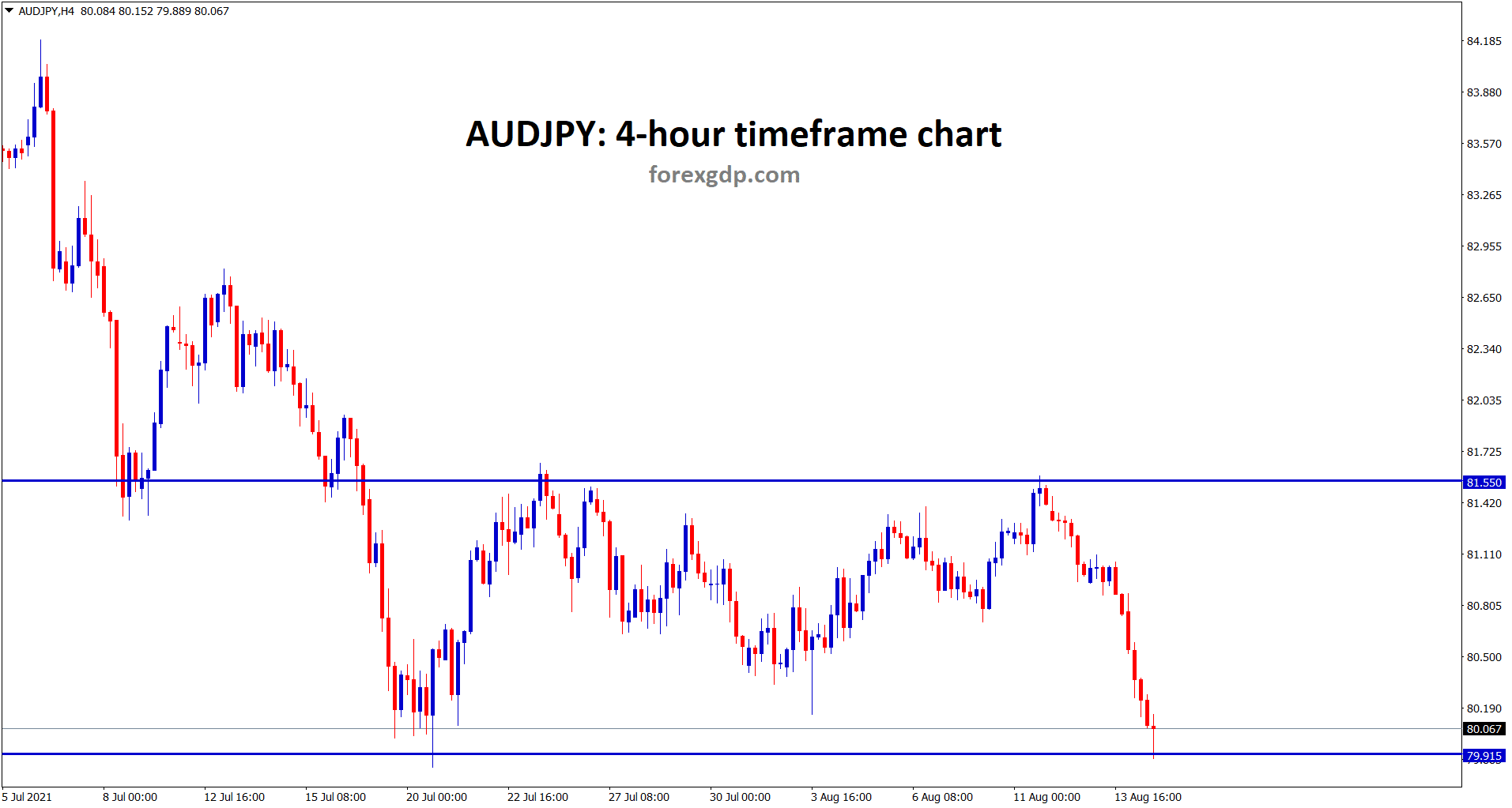 AUDJPY hits the support level now
