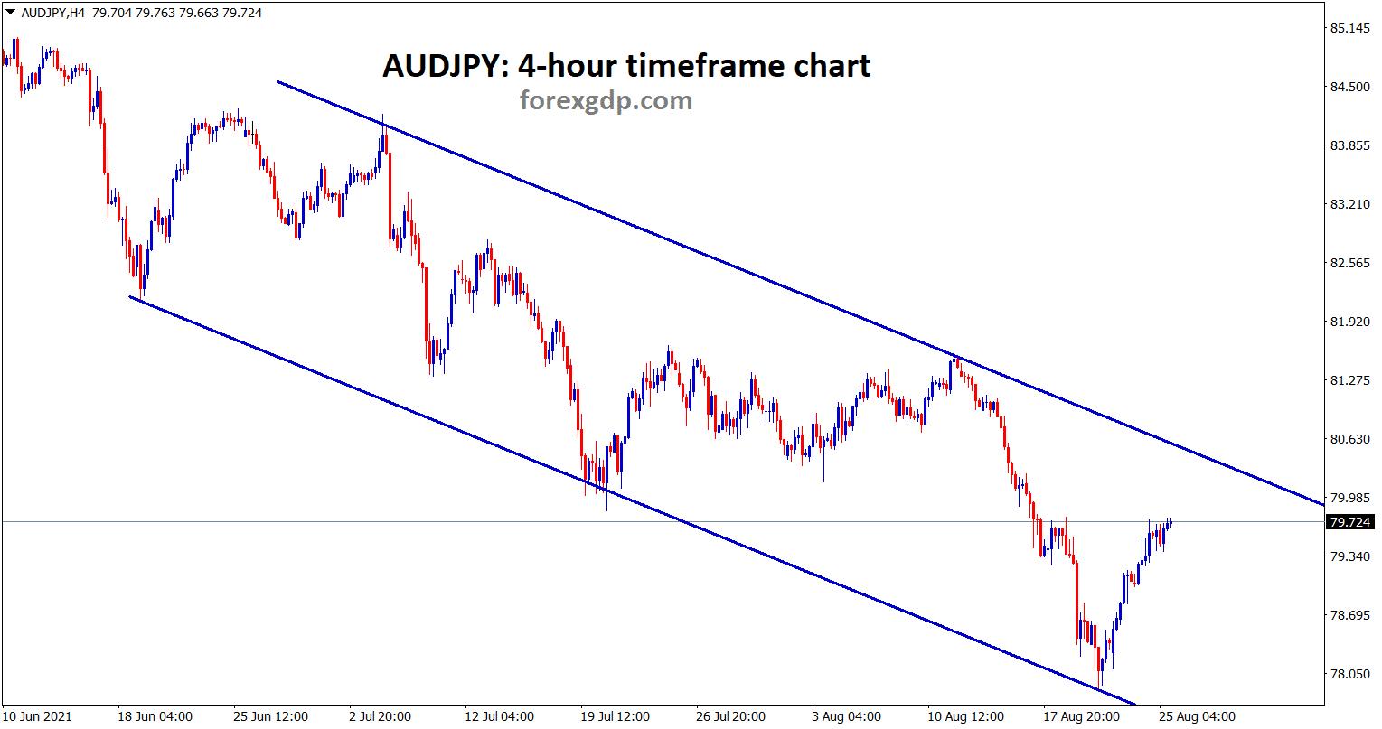 AUDJPY is moving in a descending channel range