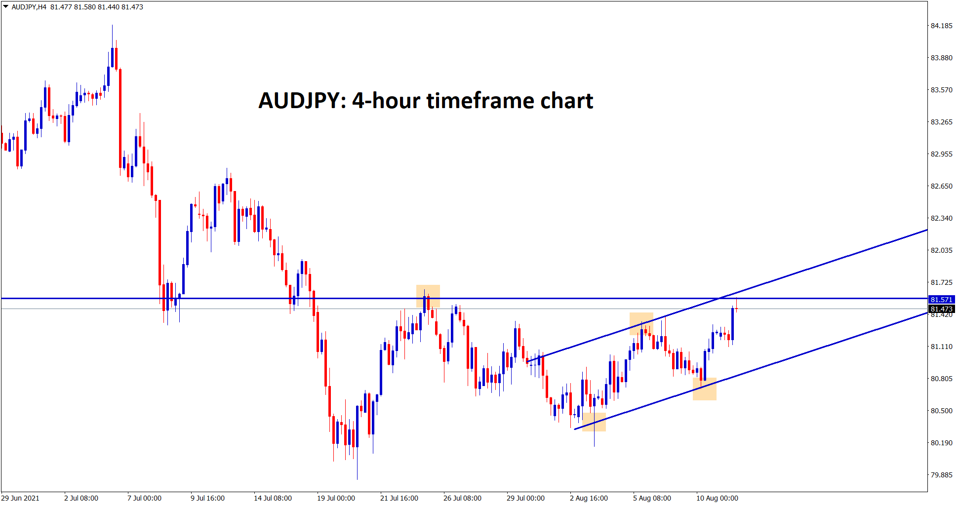 AUDJPY is standing at the higher high of the channel line and the resistance area