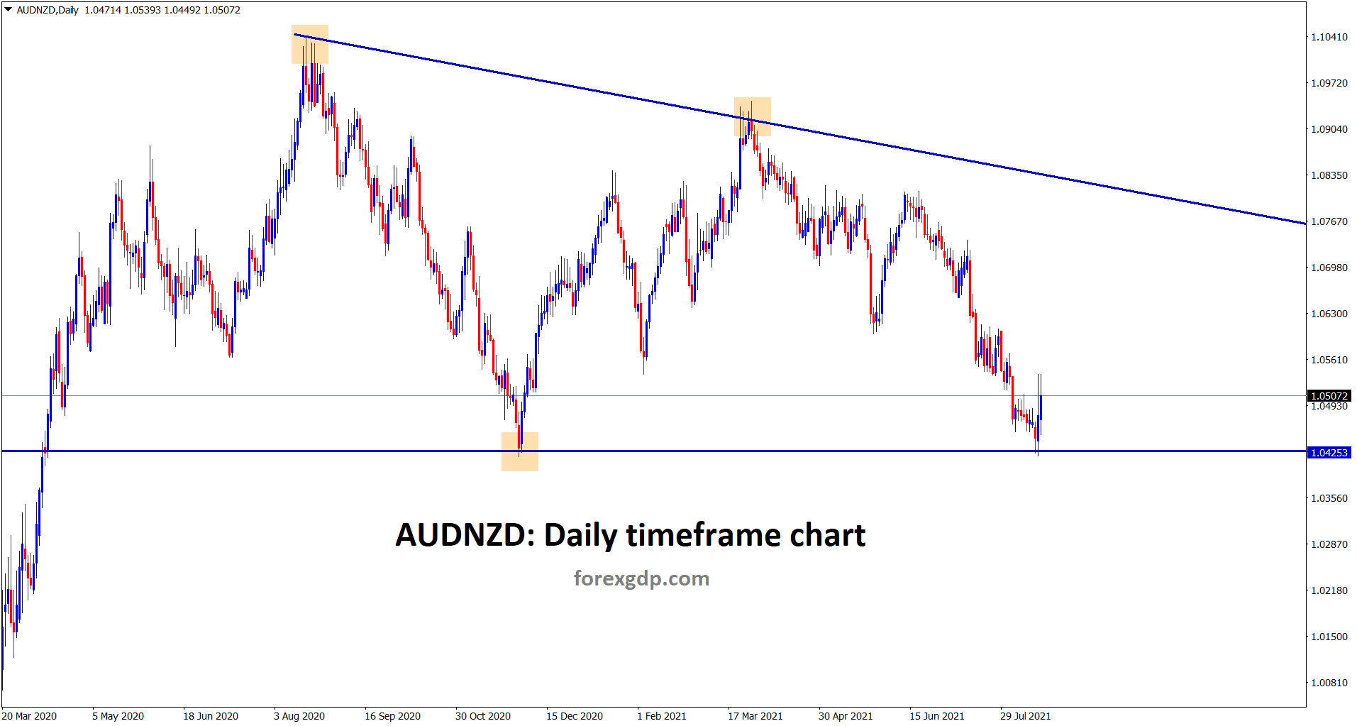 AUDNZD bounced back little up from the support area of the descending triangle