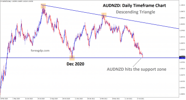 AUDNZD has reached the support of the descending triangle expecting rebound