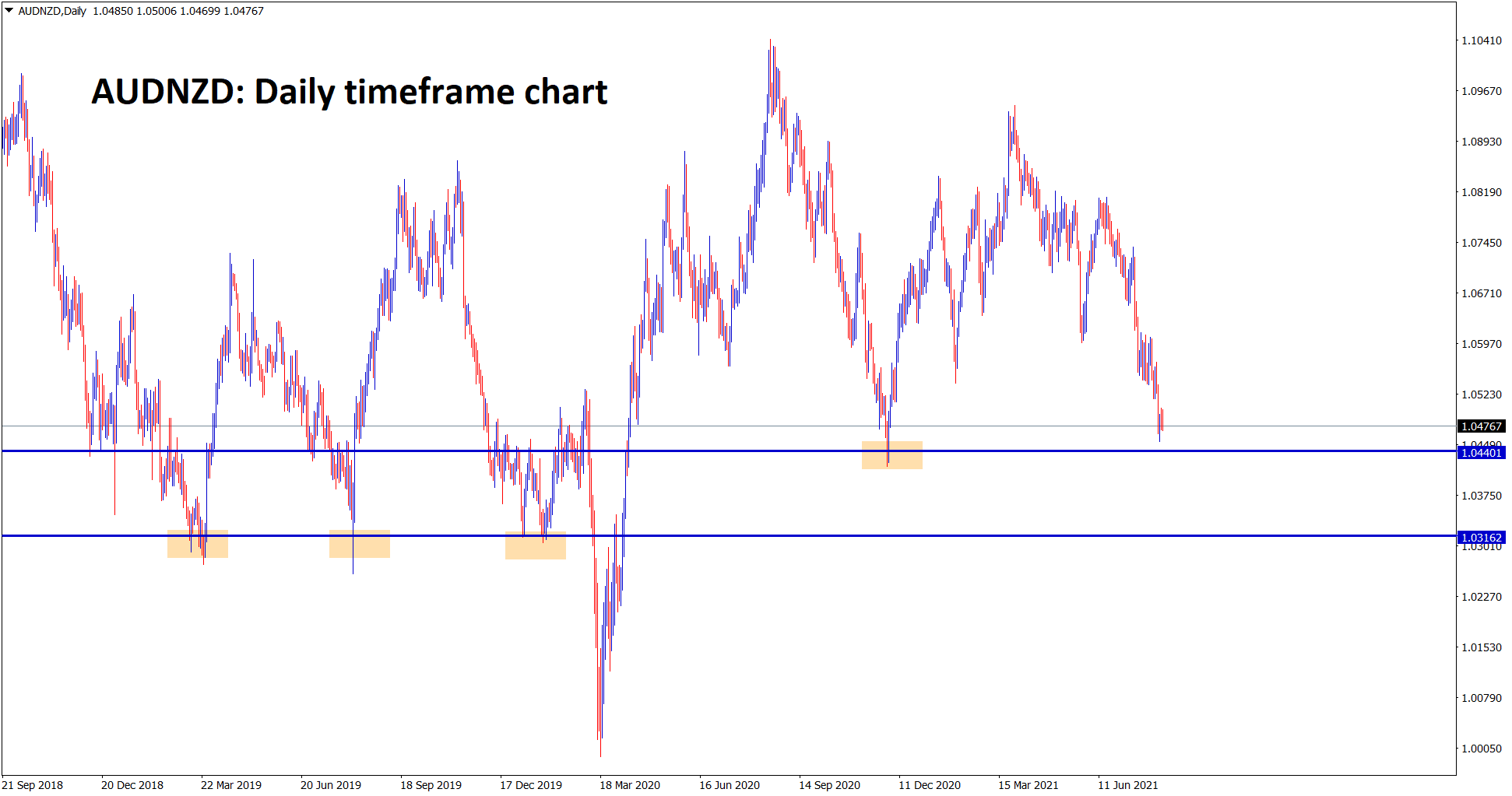 AUDNZD is falling towards the support area