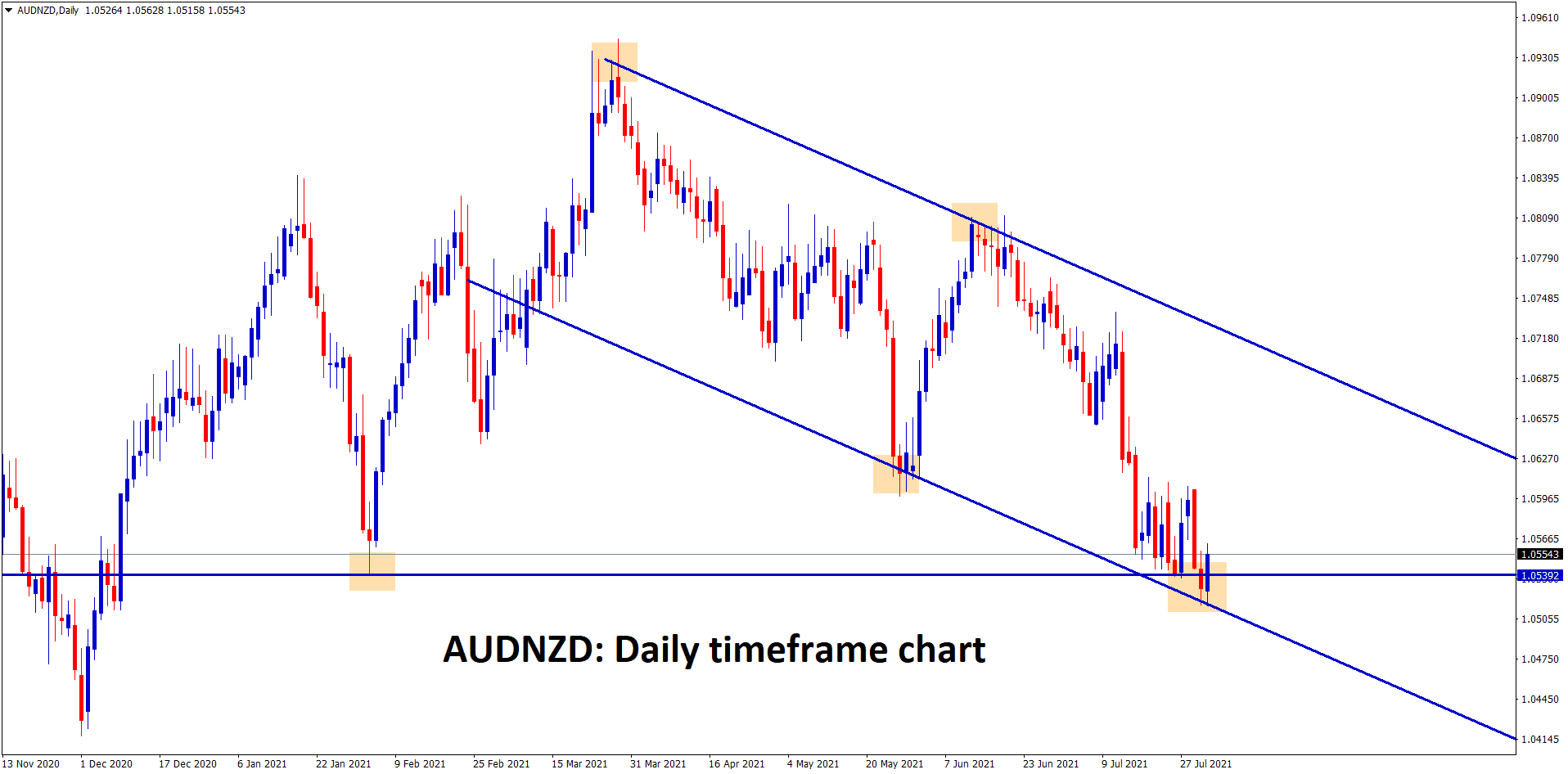 AUDNZD is standing at the support zone and the lower low level of the descending channel