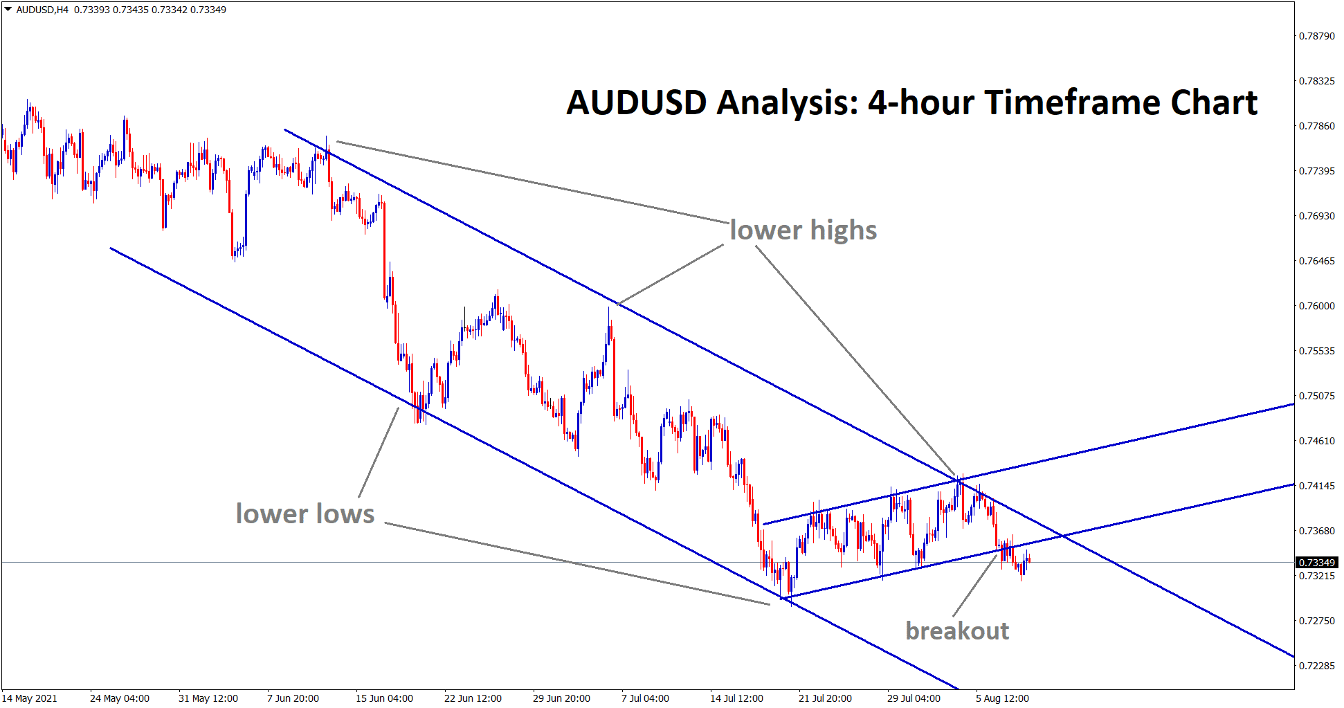 AUDUSD has broken the bottom level of the minor ascending channel