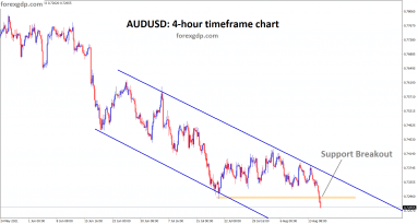 AUDUSD has broken the horizontal support and starts to move in an descending channel 1 1