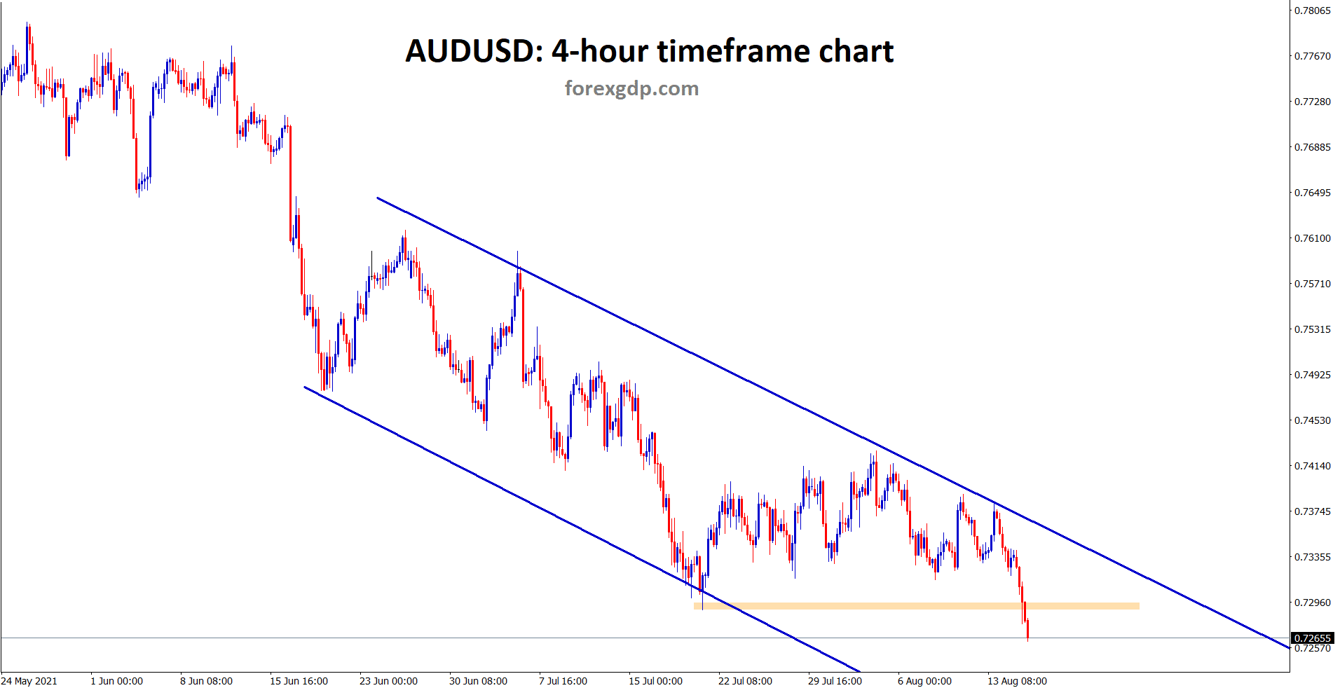 AUDUSD has broken the horizontal support and starts to move in an descending channel