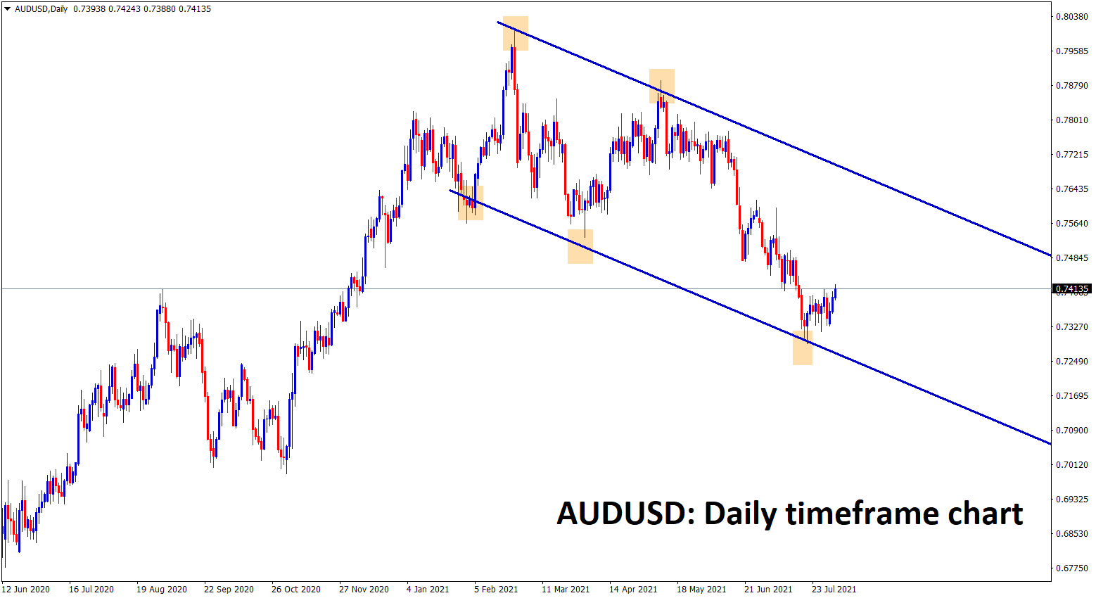 AUDUSD is bouncing back from the lower low level of the downtrend channel