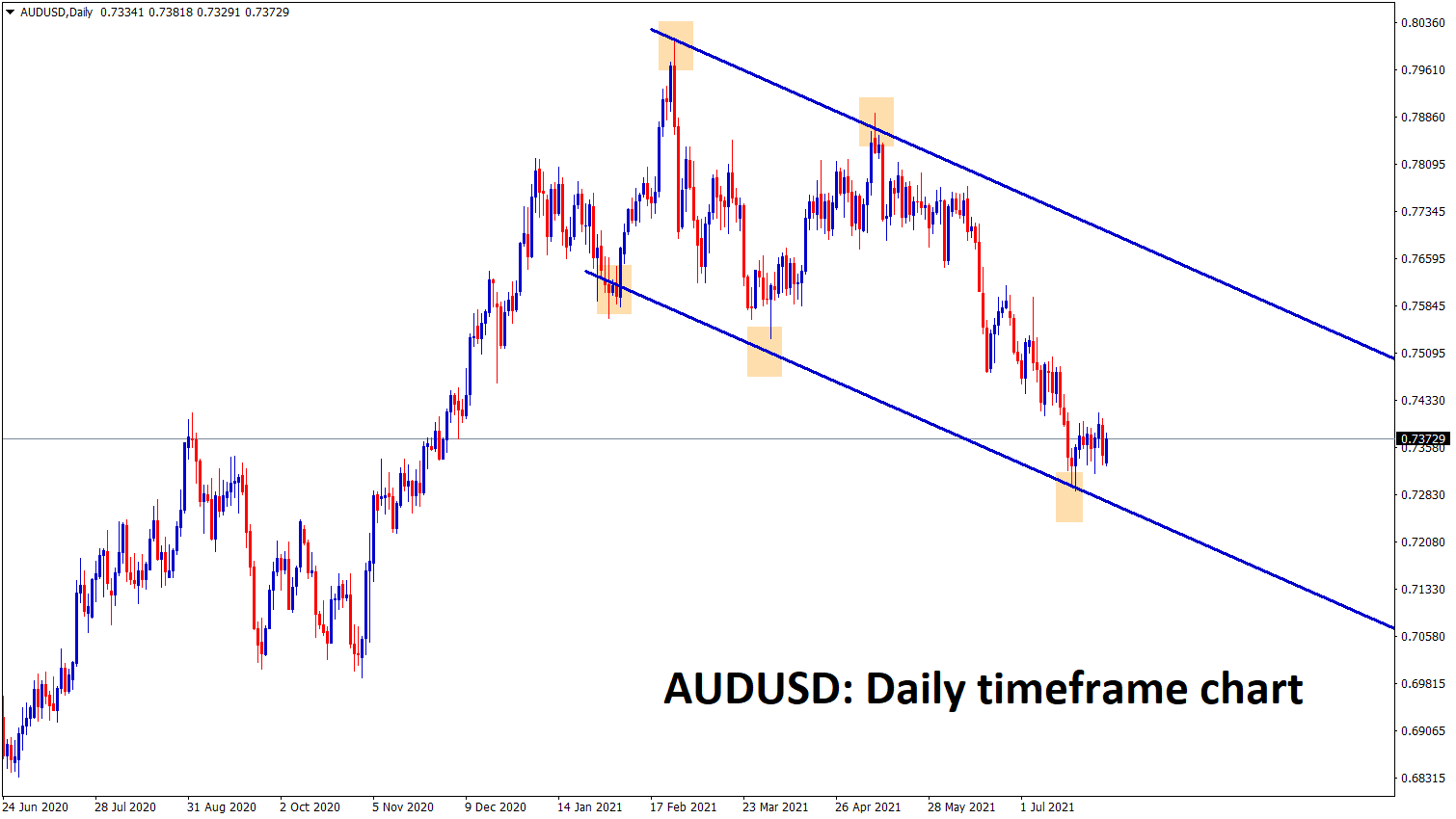 AUDUSD is consolidating at the lower low level of the descending channel