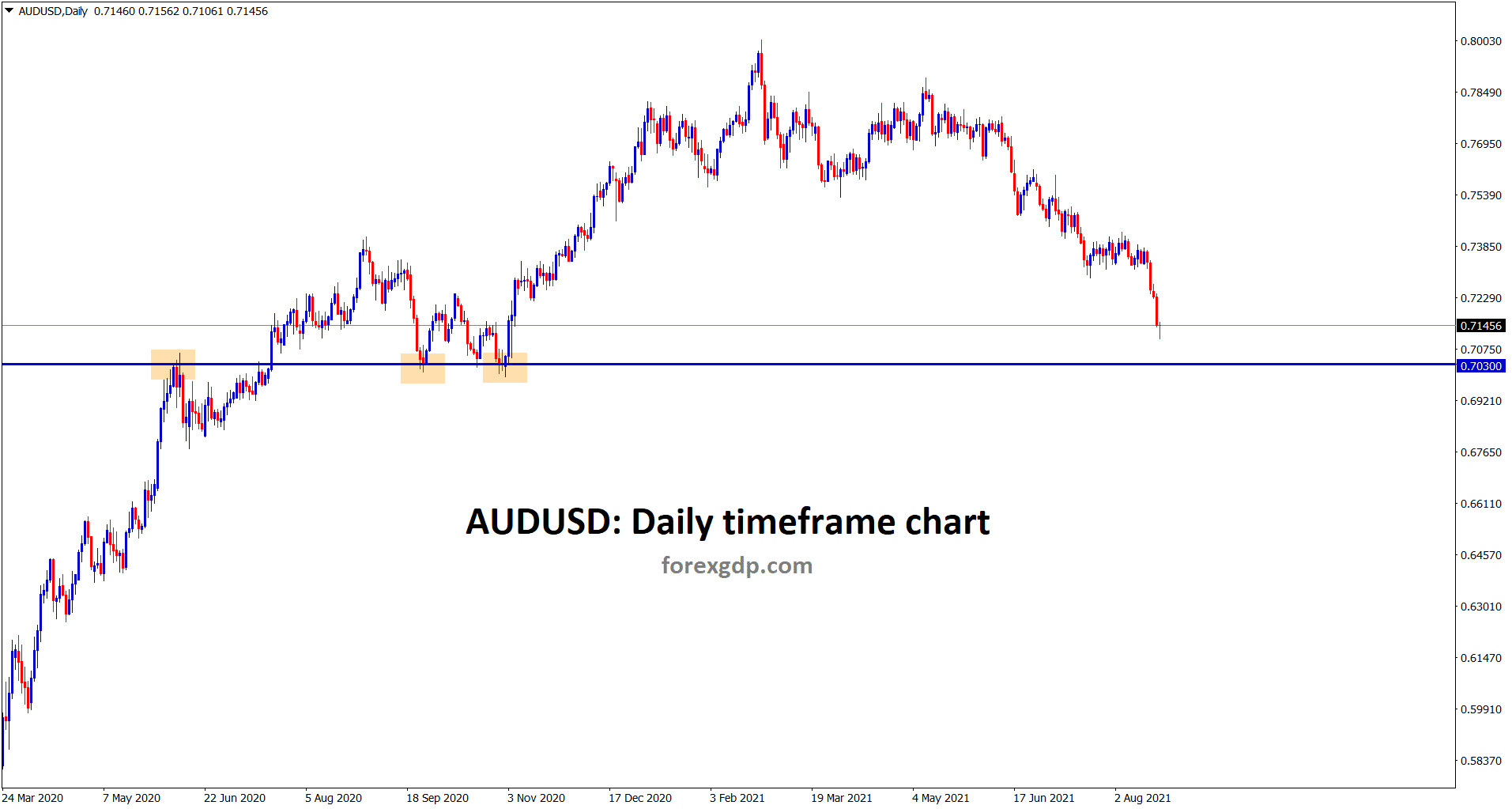 AUDUSD is falling continuously breaking the recent support areas the next support area is at 0.7030