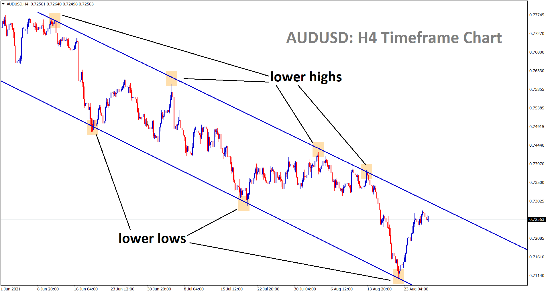AUDUSD is going to reach the lower high area of the descending channel