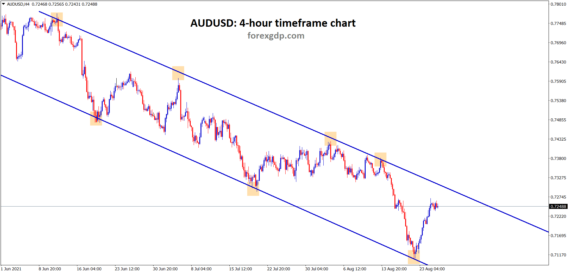 AUDUSD is moving in a clear descending channel range