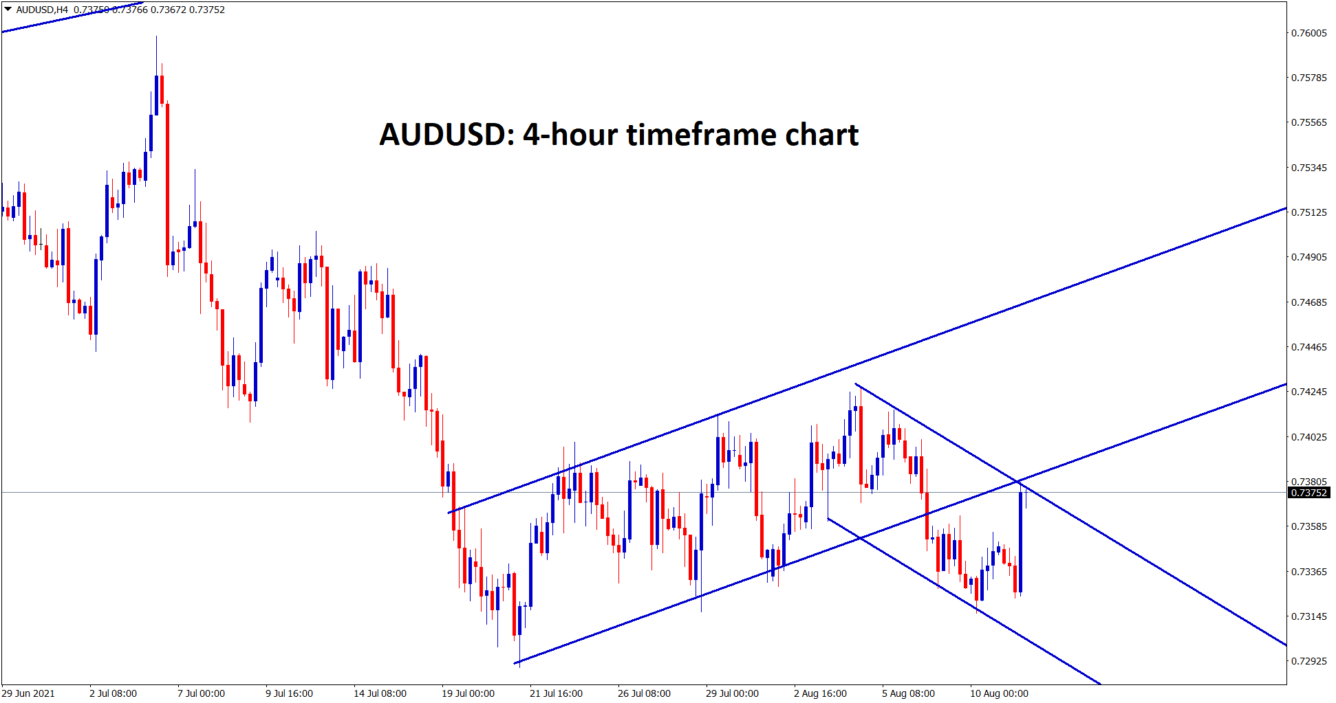 AUDUSD is standing at the retest zone of the broken channel