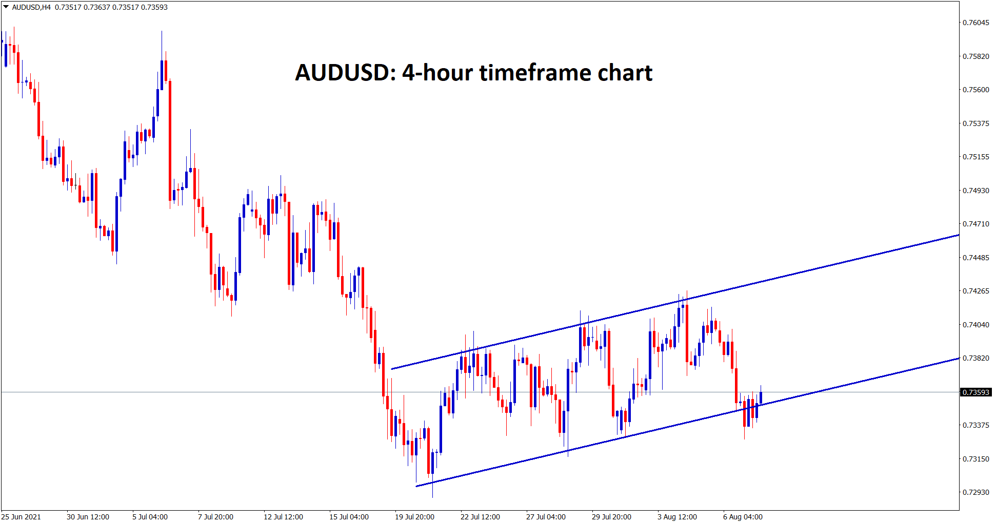 AUDUSD is still consolidating at this specific price levels