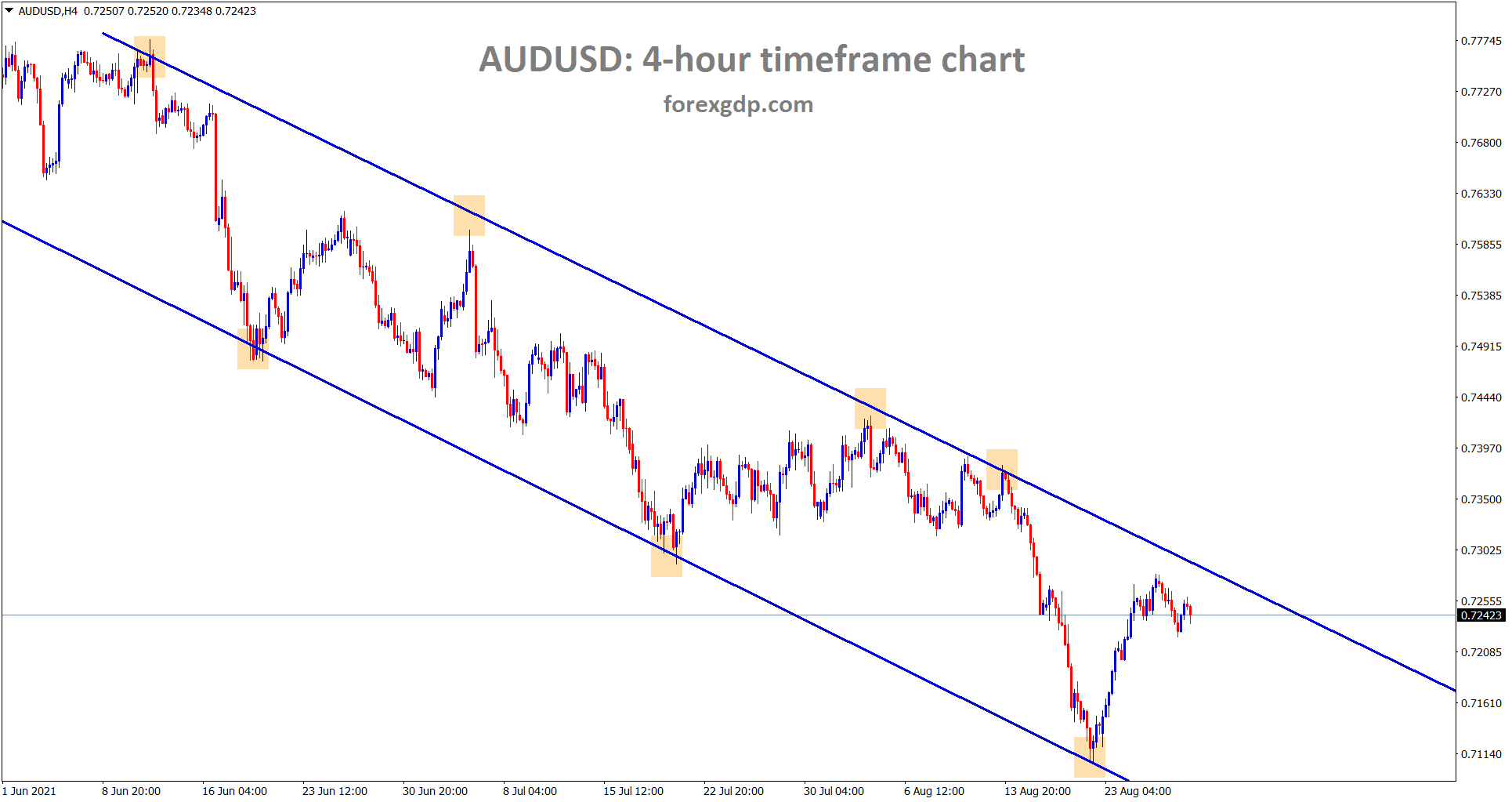 AUDUSD is still moving in a downtrend in a descending channel range