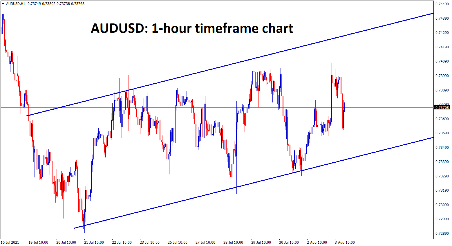AUDUSD is still ranging and consolidating in a specific price levels