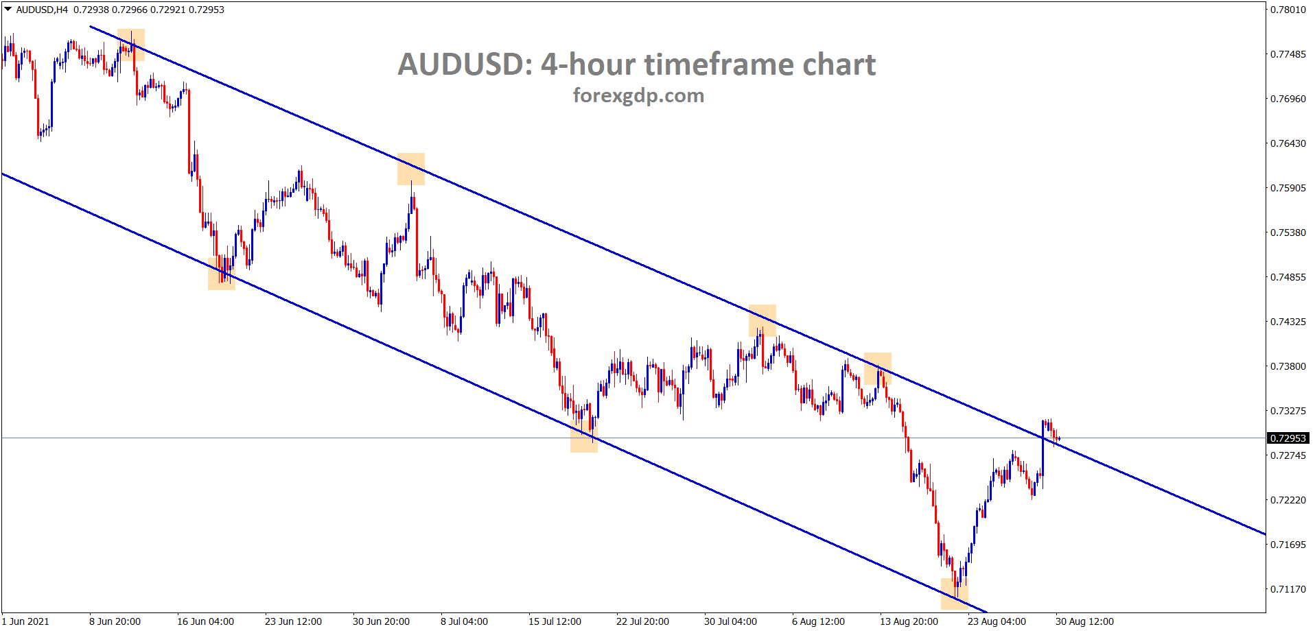 AUDUSD is trying to break the lower high of the descending channel wait for the confirmation of breakout or reversal