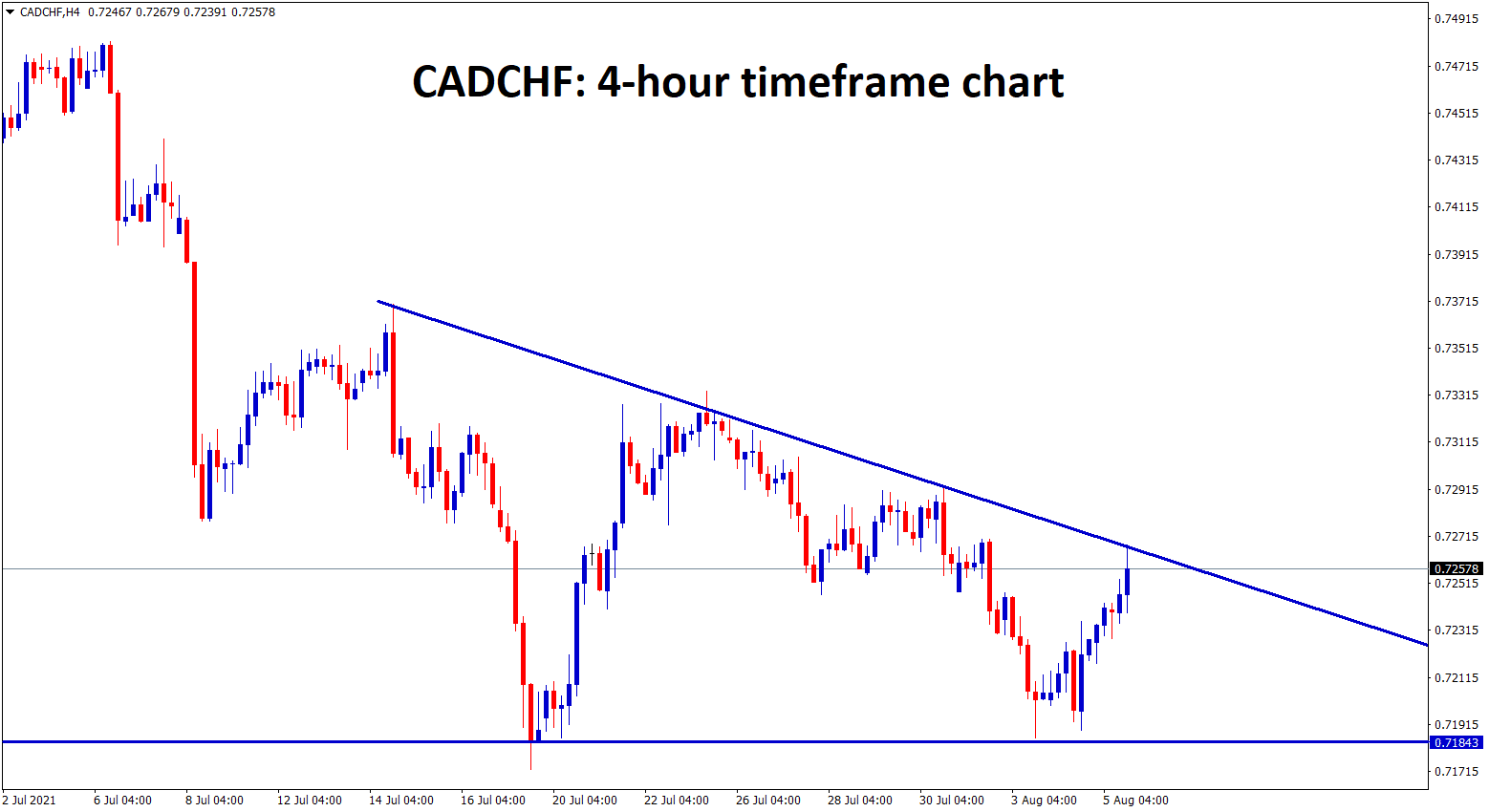 CADCHF formed a descending triangle pattern