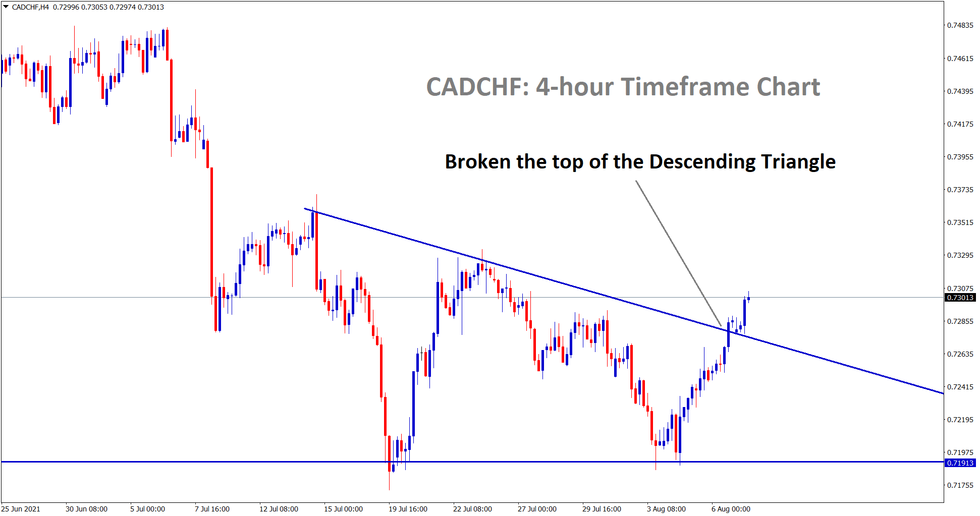 CADCHF has broken the top of the descending Triangle pattern in the 4hr chart