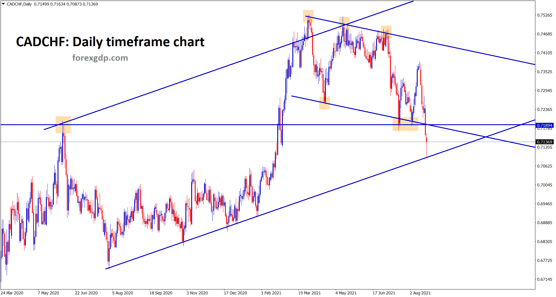 CADCHF hits the higher low of the bigger ascending channel