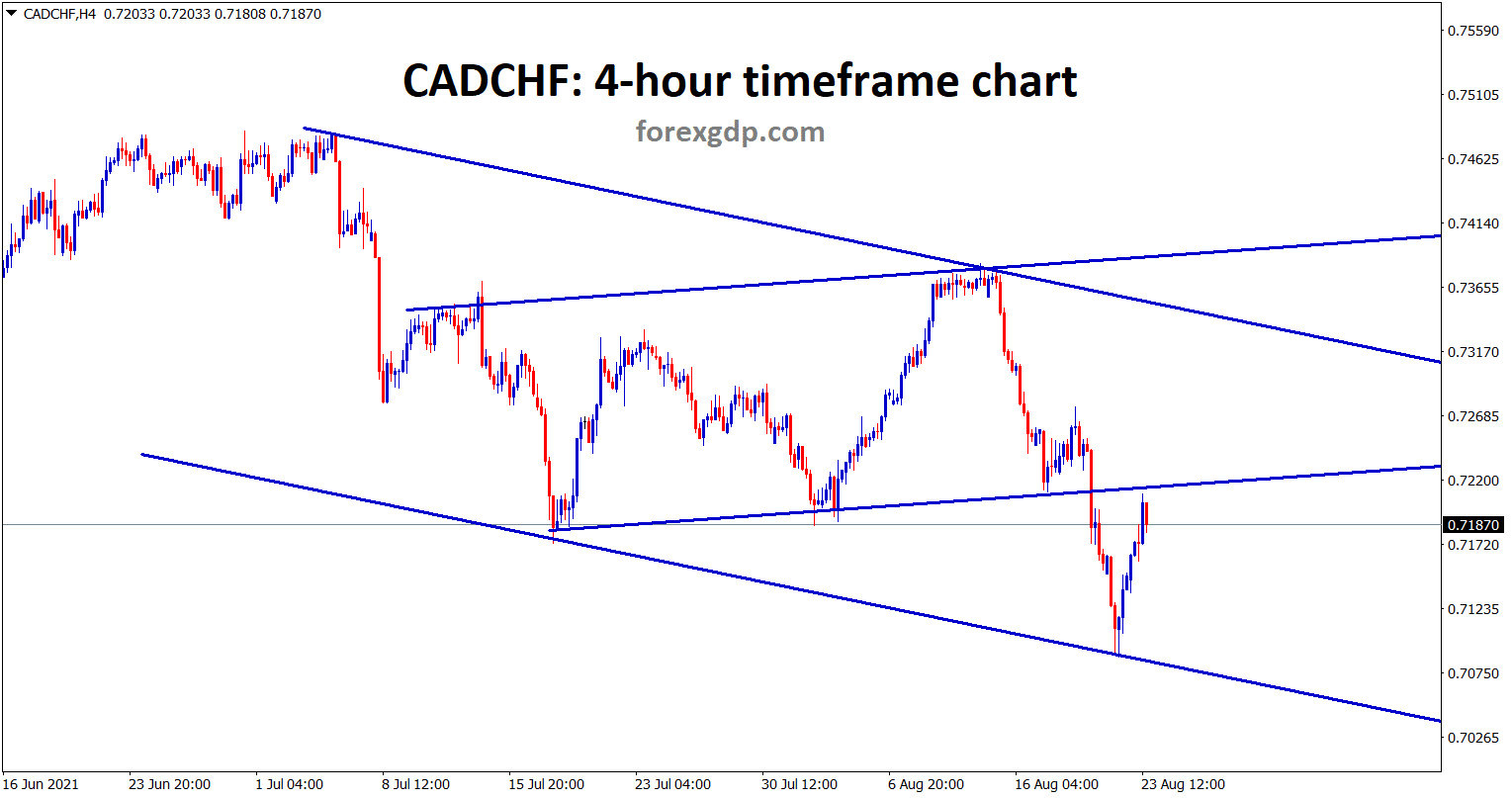 CADCHF is hits the previous broken level of the minor ranging line