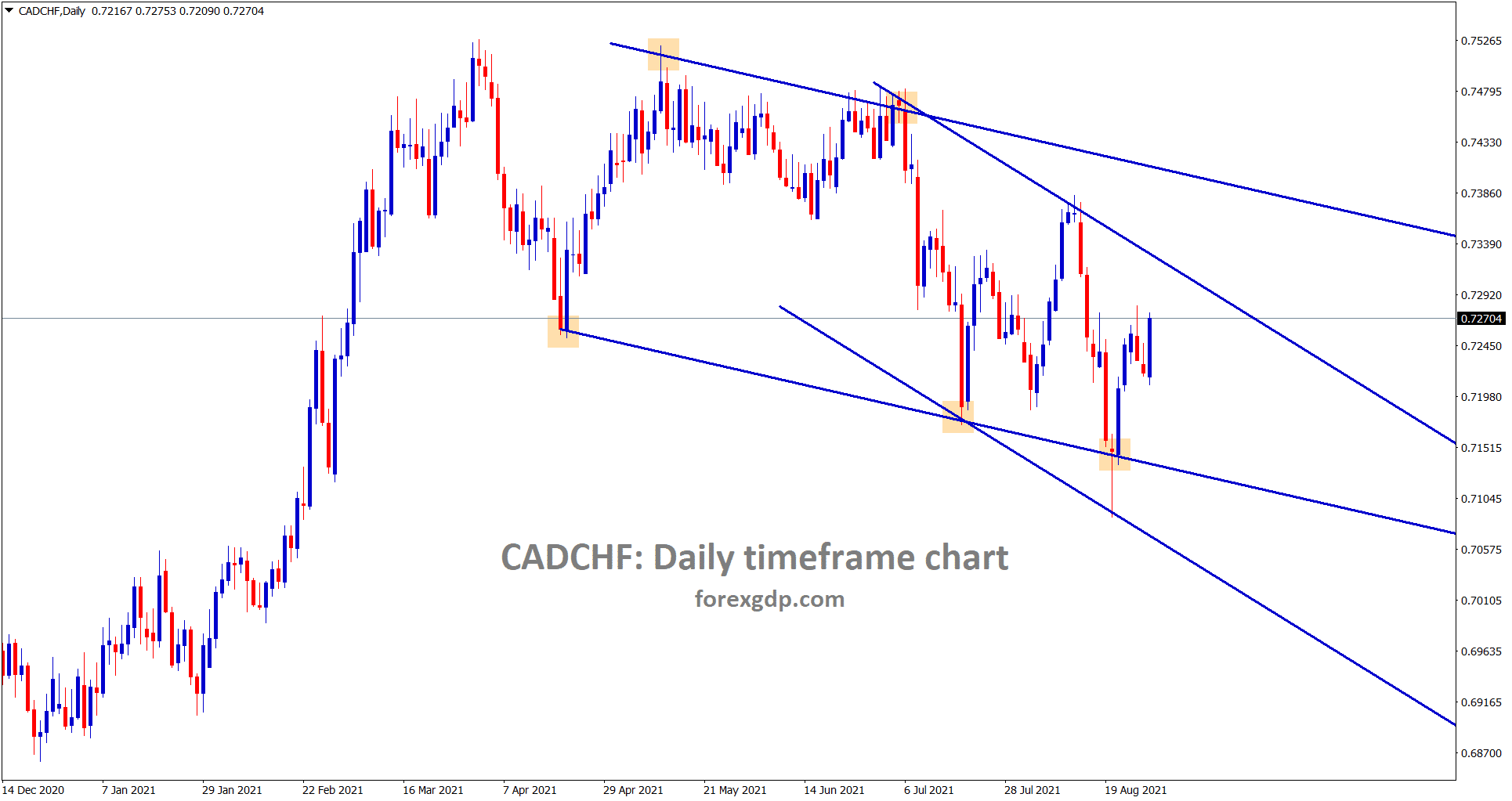 CADCHF is moving in a descending channel range