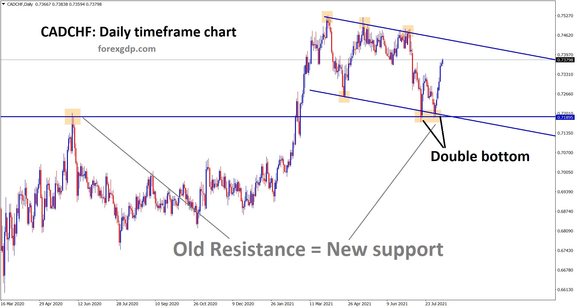 CADCHF is moving up faster after creating a double bottom and retest at the previous resistance area