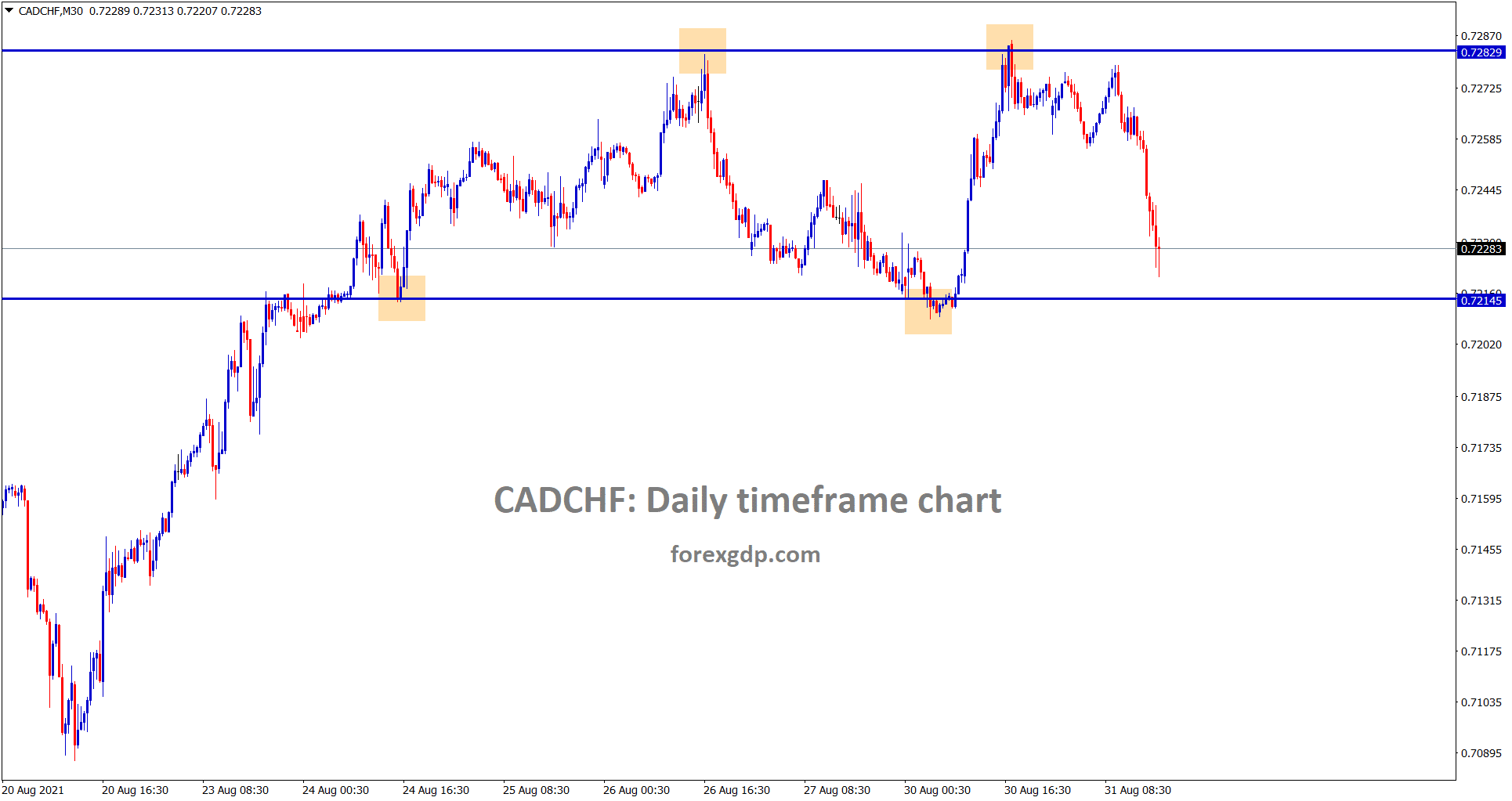 CADCHF is ranging now between the support and resistance areas