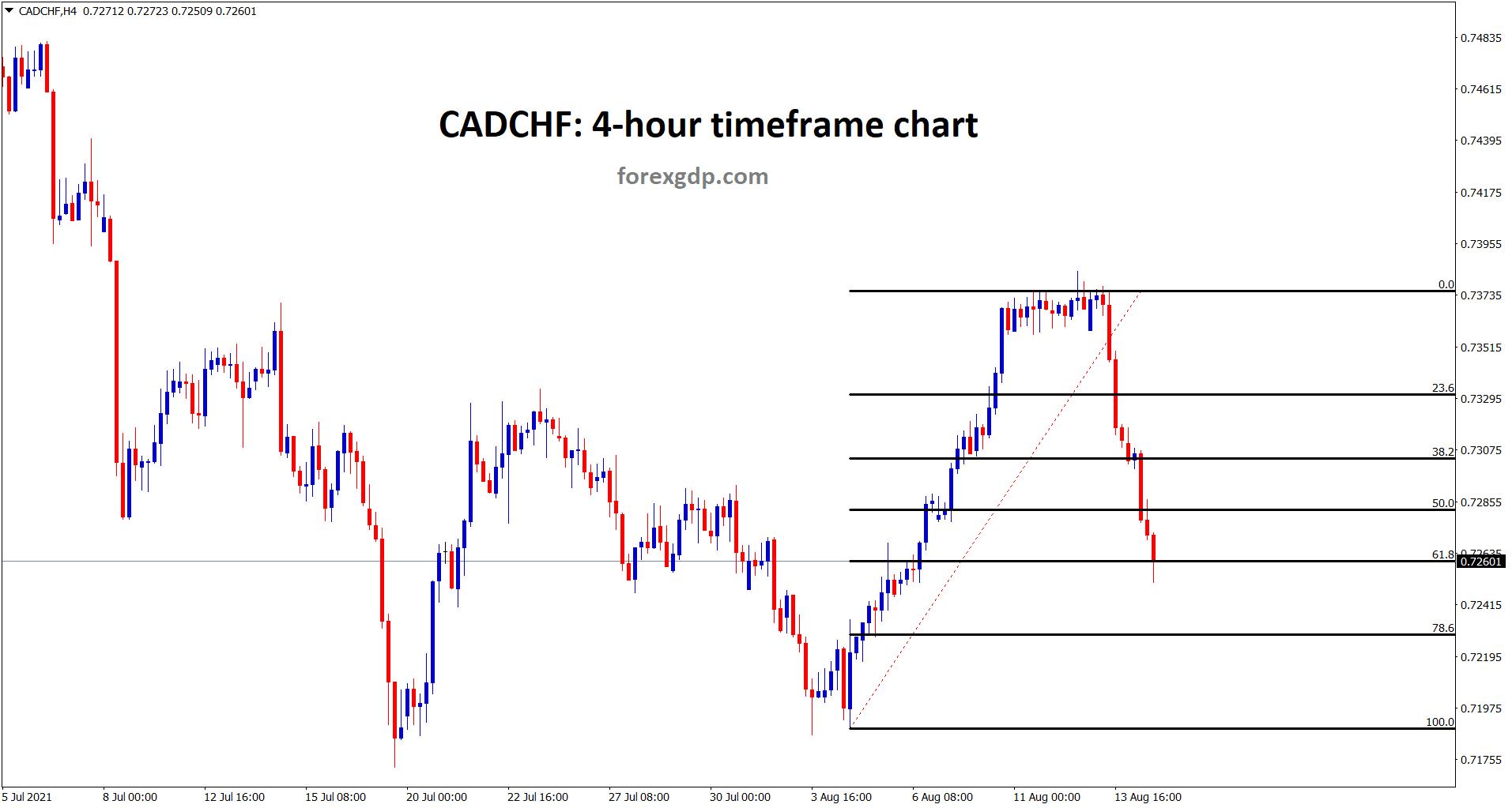 CADCHF retraced down 61.8