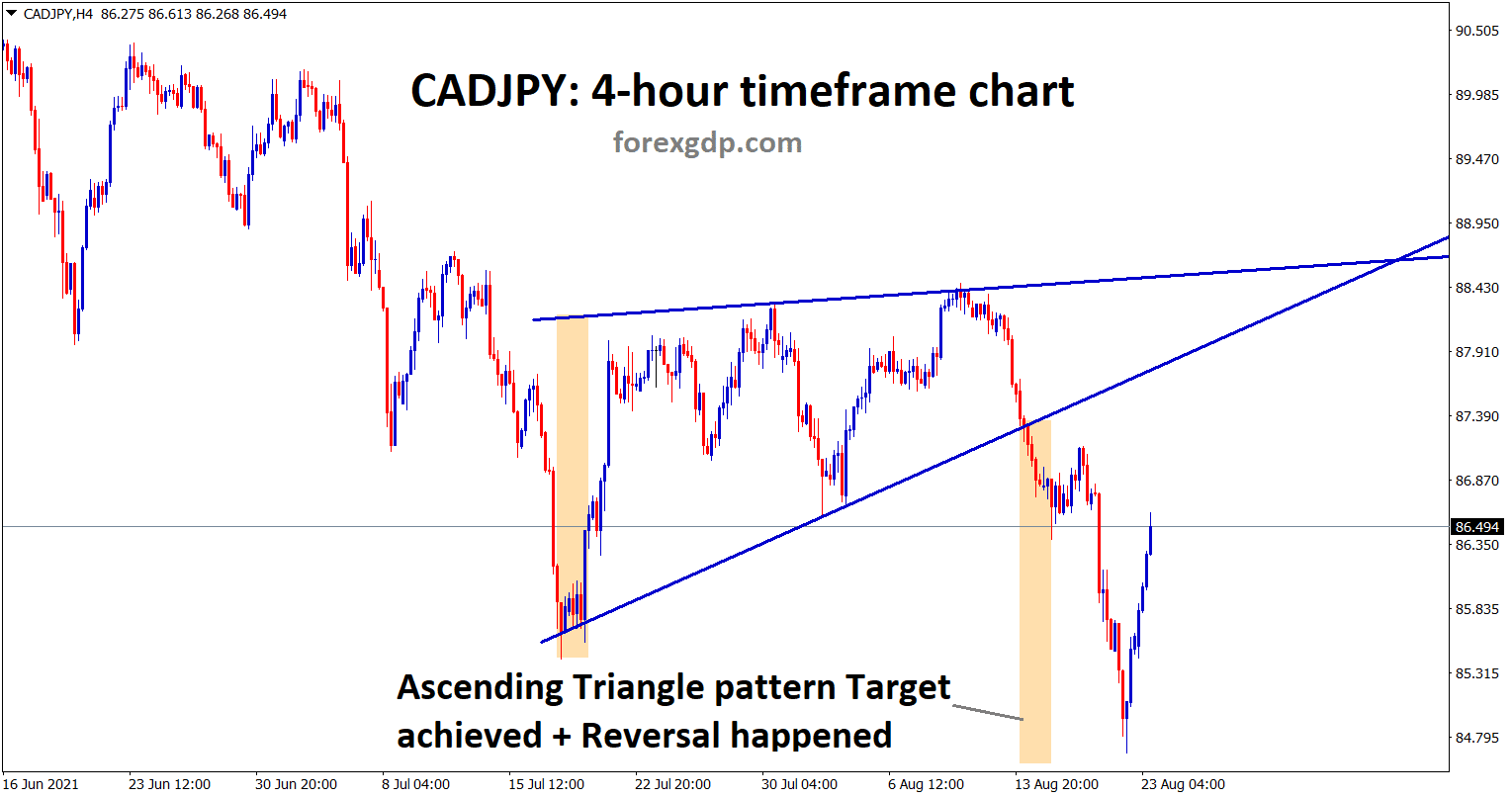 CADJPY achieved its Ascending Triangle Pattern target and starts to reverse