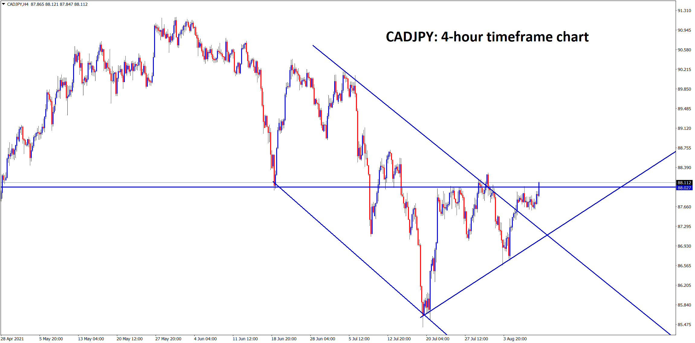 CADJPY continues to move up after breaking the descending channel and it has formed an Ascending Triangle pattern