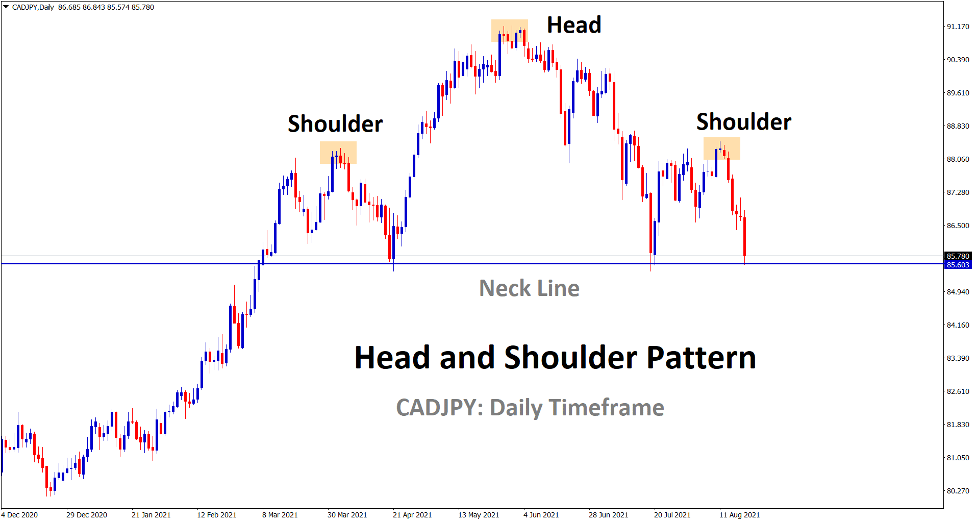 CADJPY has formed the head and shoulder pattern in the daily timeframe