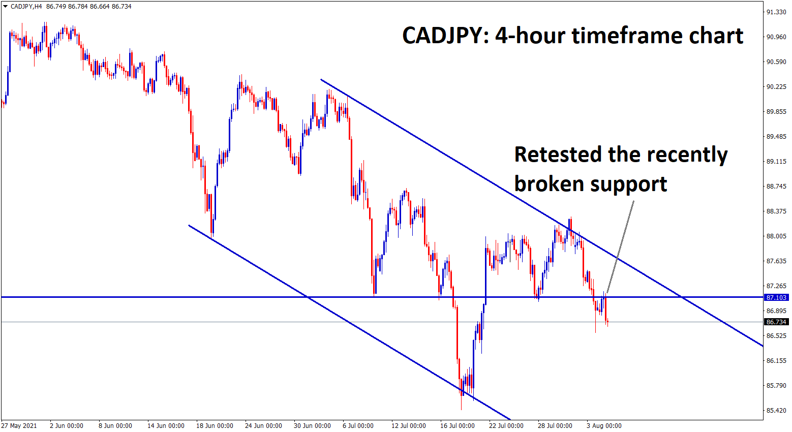 CADJPY has retested the recently broken support