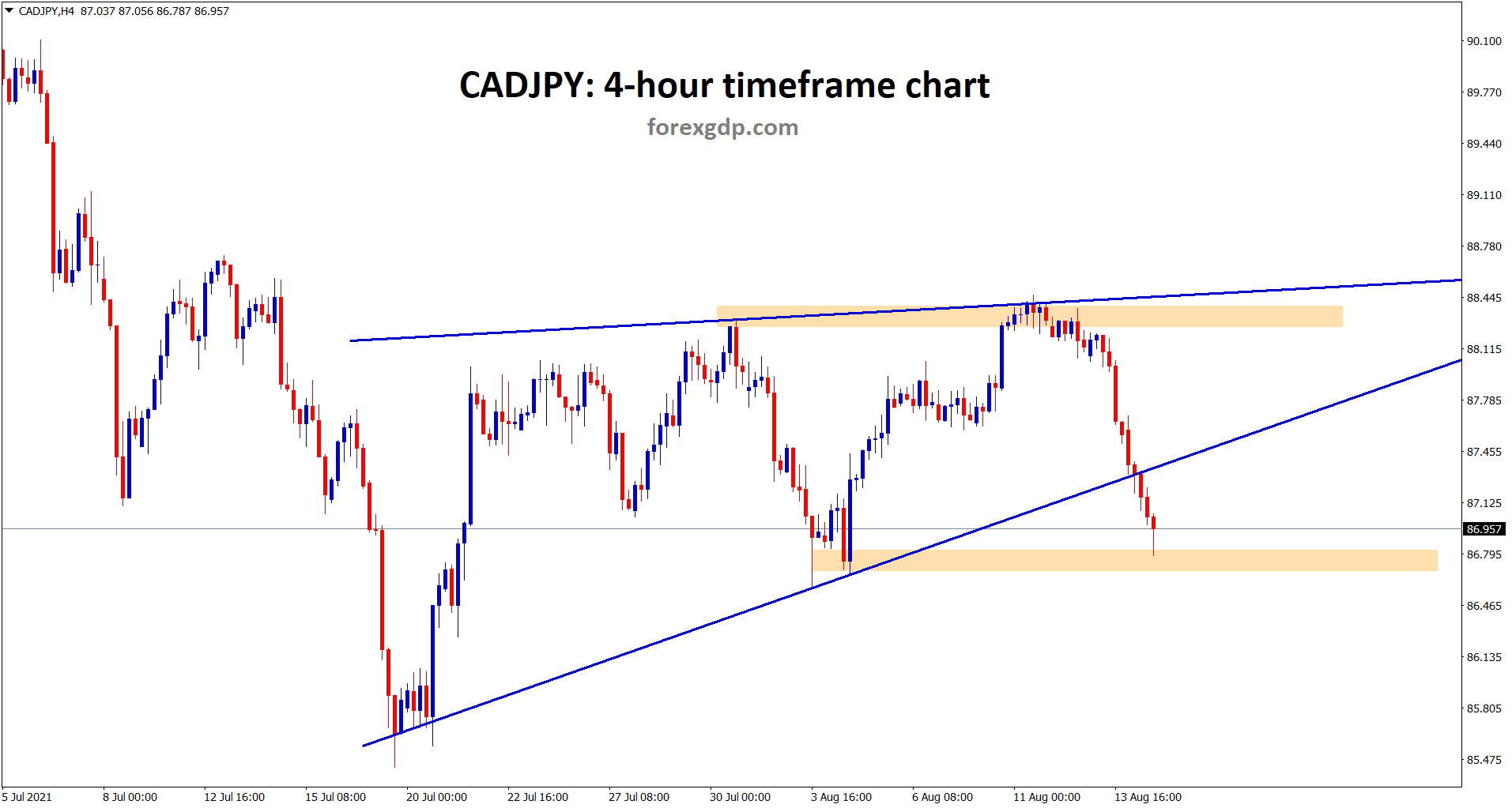CADJPY hits the horizontal support
