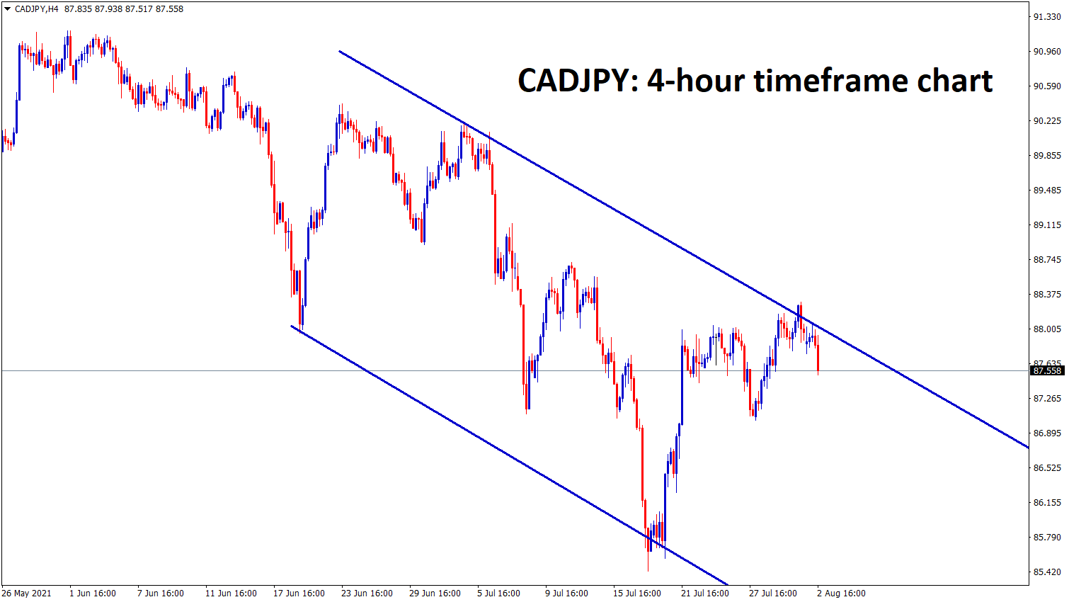 CADJPY is falling from the lower high zone of the descending channel range