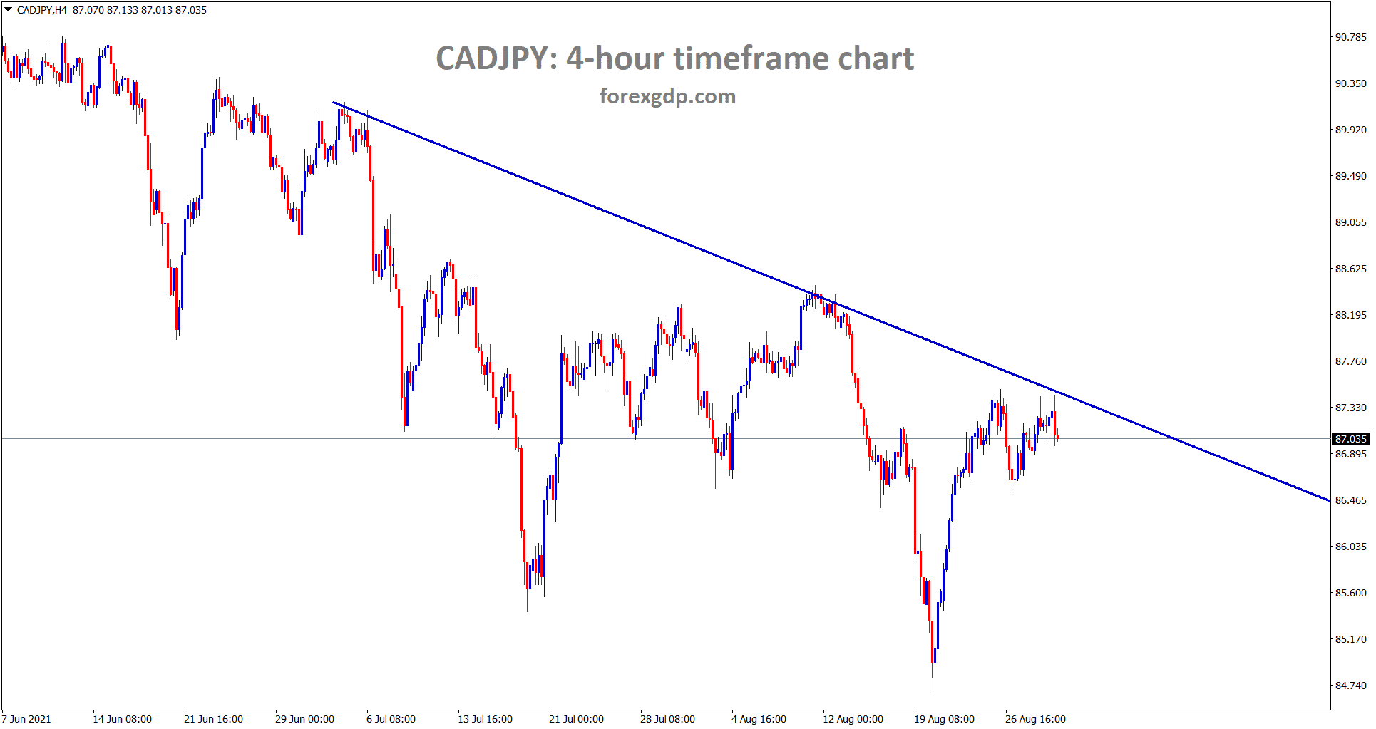 CADJPY reached the lower high area of the downtrend line