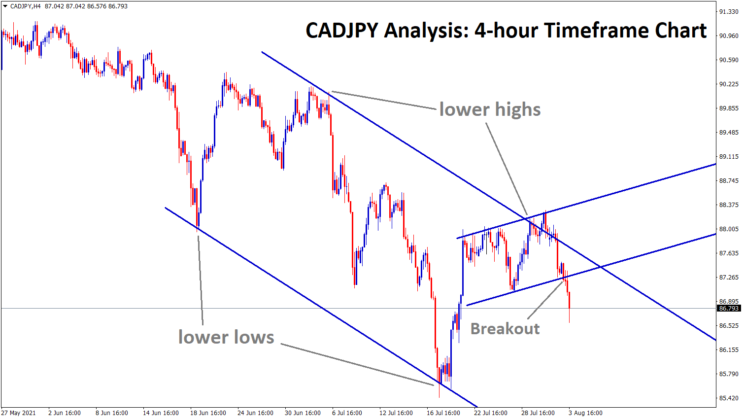 CADJPY starts to move in a descending channel breaking the minor range
