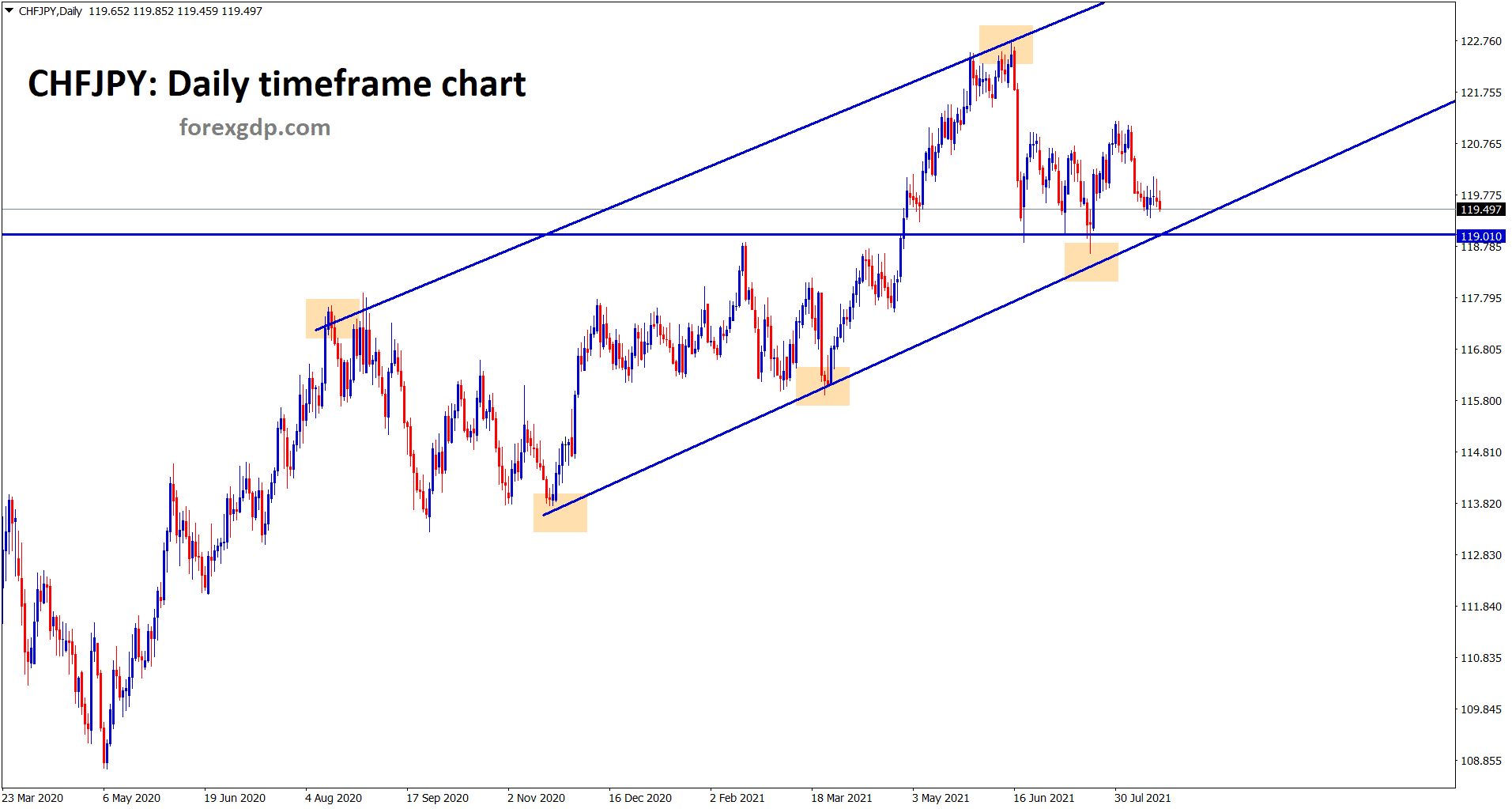 CHFJPY going to hit the higher low level of Uptrend line and the support area