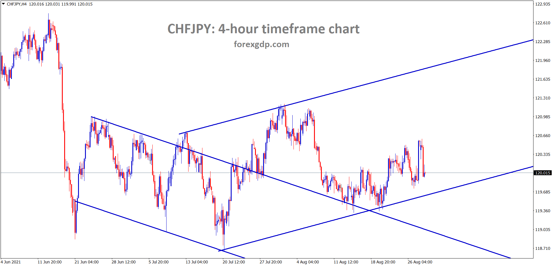 CHFJPY is consolidating between the SR levels inside the channel lines.