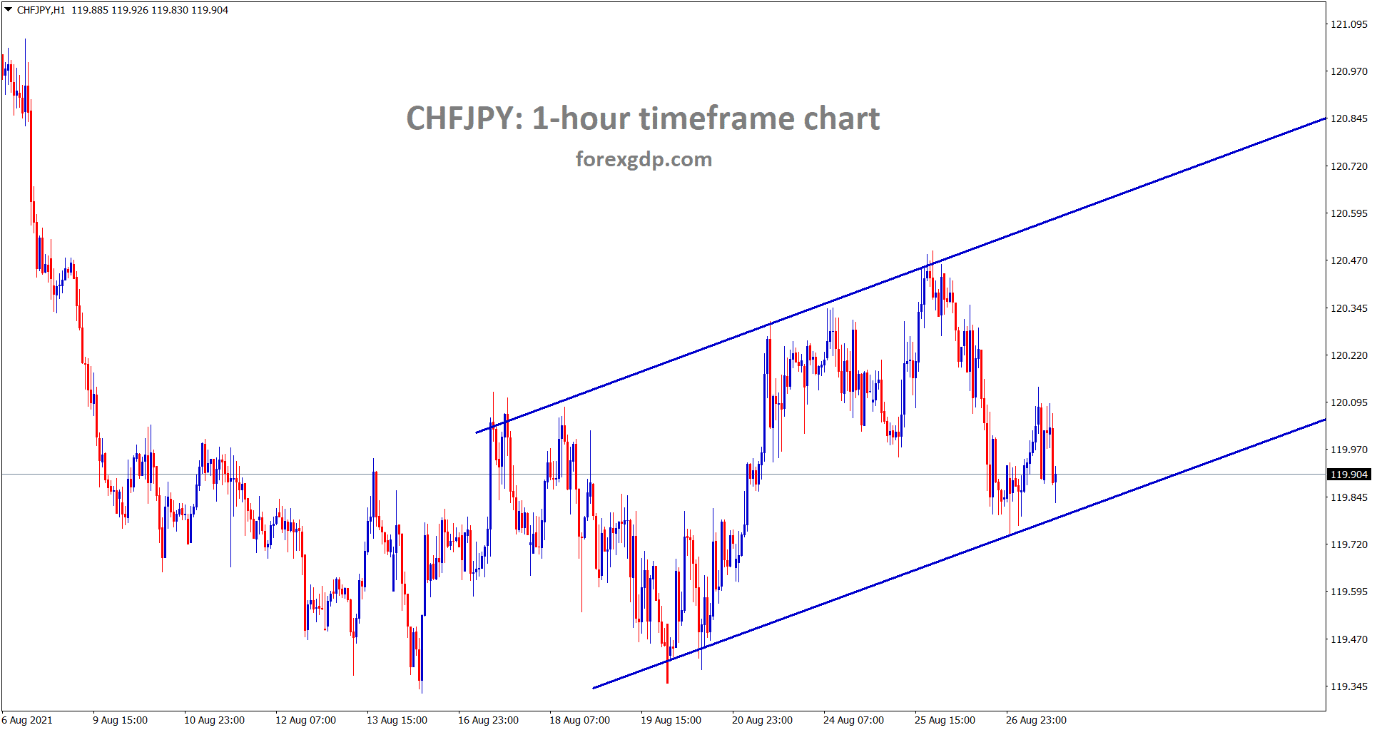 CHFJPY is consolidating between the ranges in the h1 chart