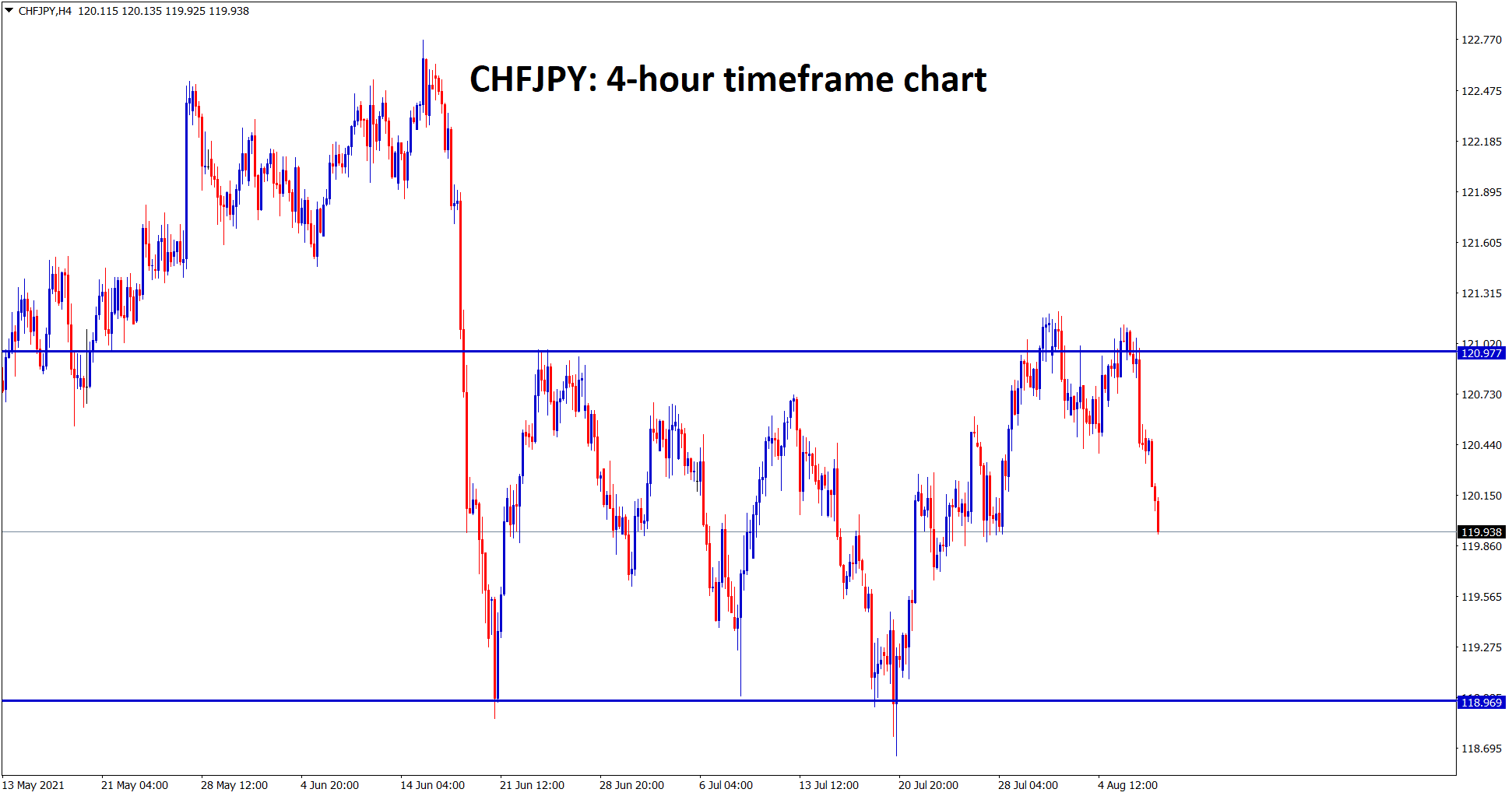 CHFJPY is falling harder from the resistance zone