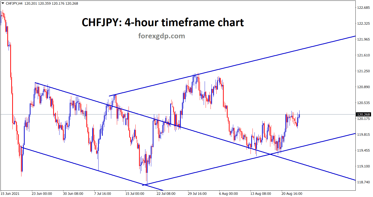 CHFJPY is moving between the ascending channel now after retesting the previous broken ascending channel line