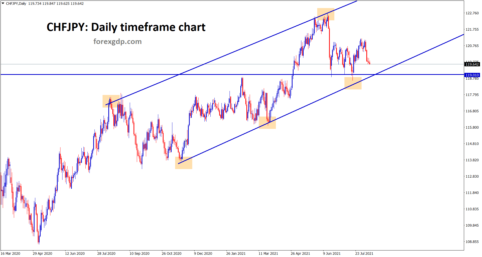 CHFJPY is moving in an ascending channel however market is now heading to the higher low again for the fourth time