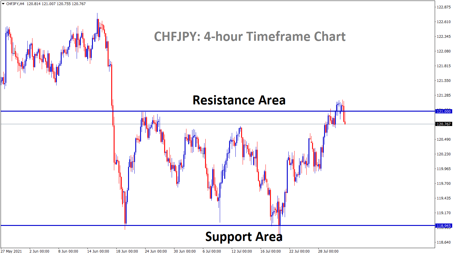 CHFJPY is standing now at the resistance area it is ranging between SR levels for a long time