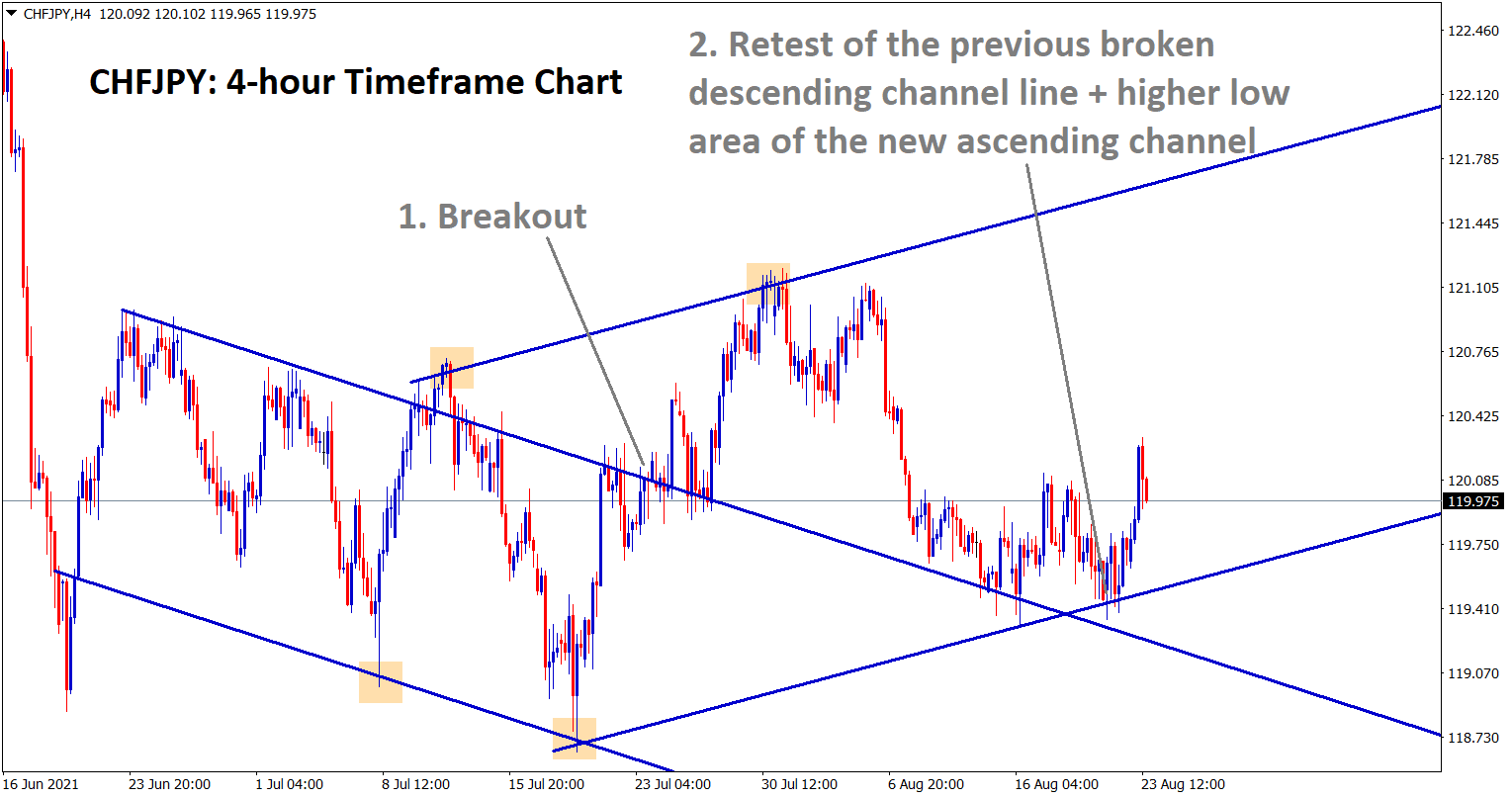 CHFJPY rebound from the retest zone of the previous broken descending channel line and the higher low area of new ascending channel